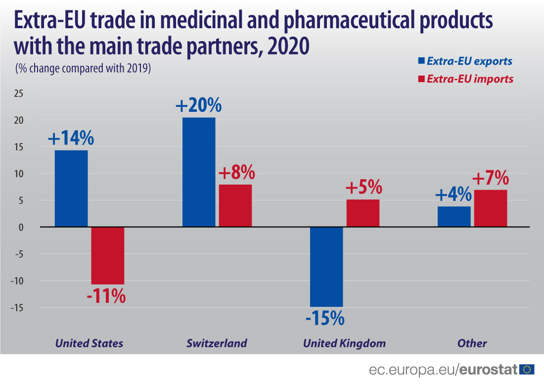 Extra-EU trade in medicine with main partners in 2020, compared with 2019