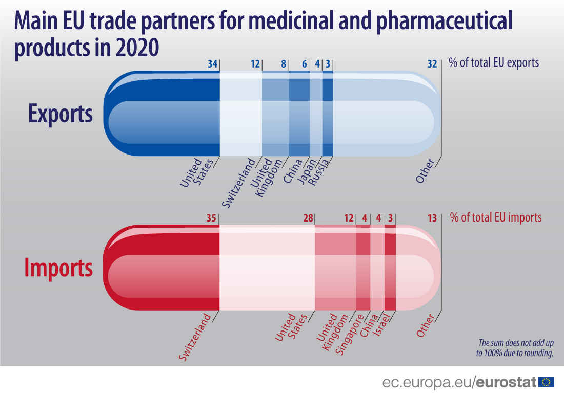 Main EU trade partners for medicinal and pharmaceutical products in 2020