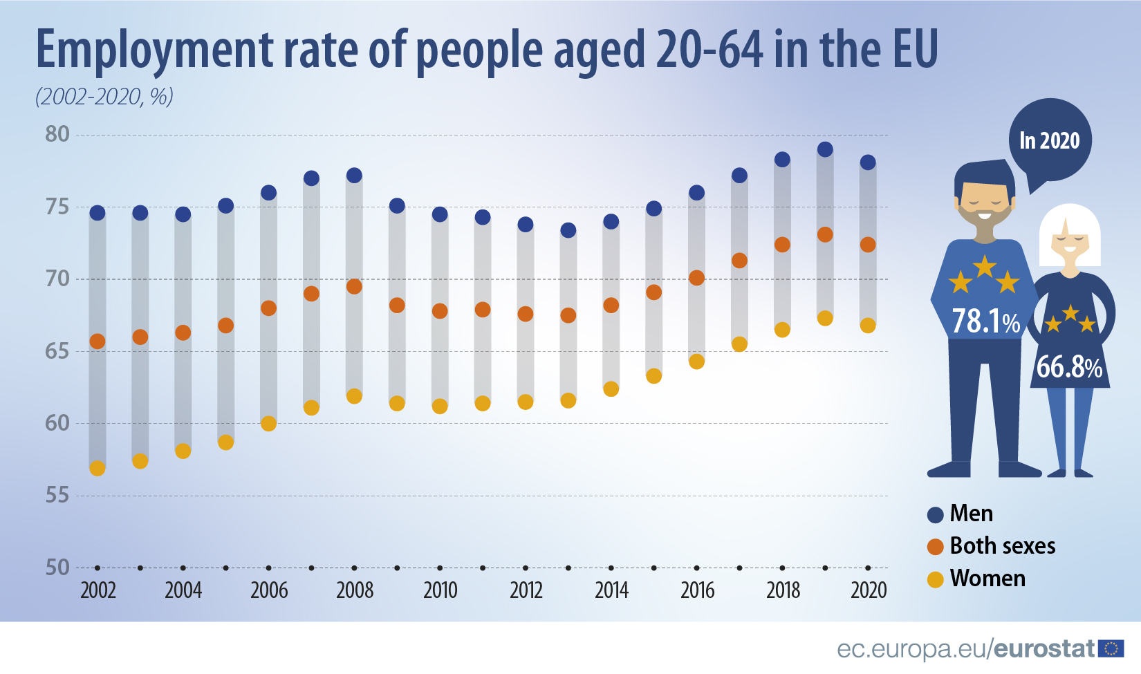 Employment rate of people aged 20-64 in the EU (2002-2020,%)