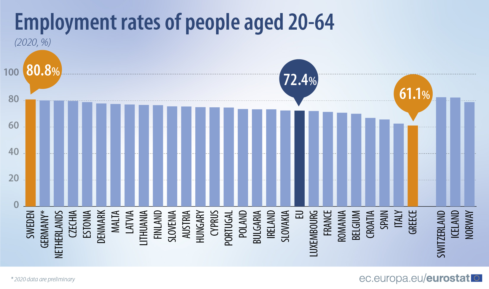 Employment rates of people aged 20-64 (2020,%)