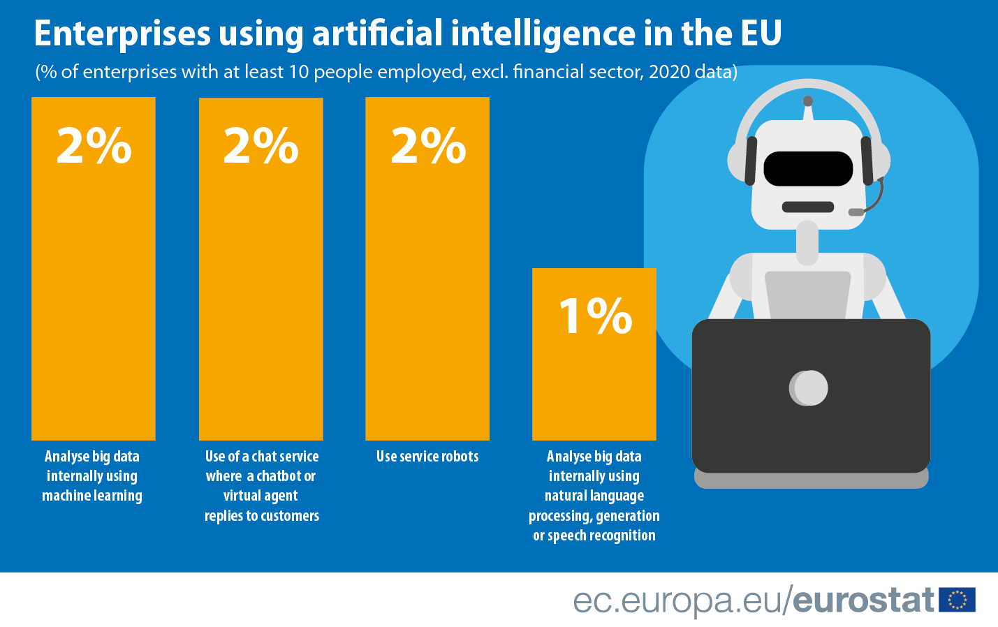 Infographic: Enterprises using artificial intelligence in the EU