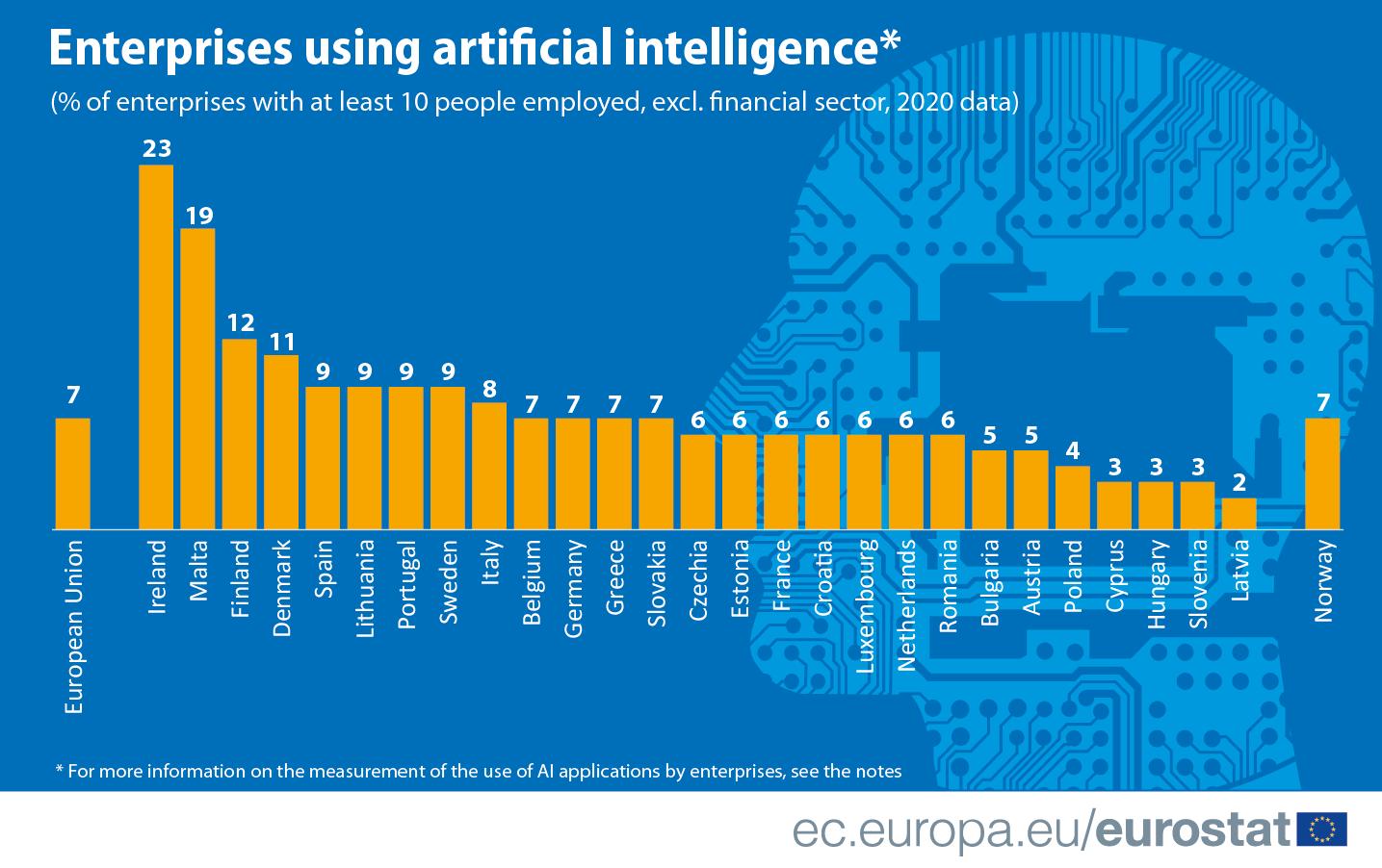 Infographic: Enterprises using artificial intelligence