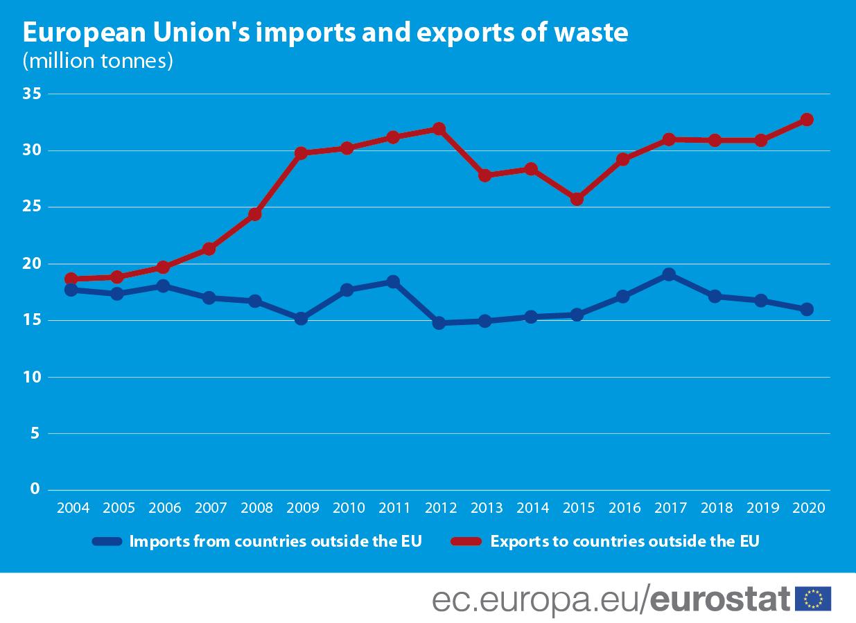 Infograf?a: importaci?n y exportaci?n de residuos en la UE