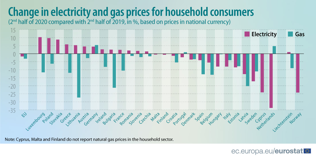 Change in electricity and gas prices for household consumers_S2 2020 compared with S2 2019