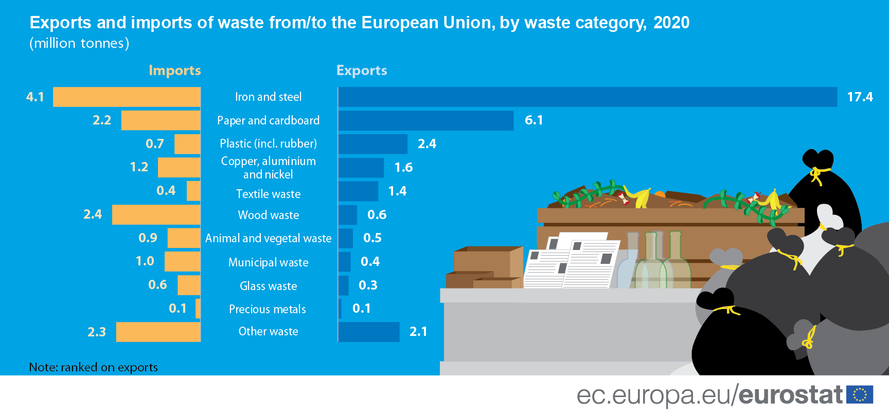 Infographic: Exports and imports of waste from / to the EU
