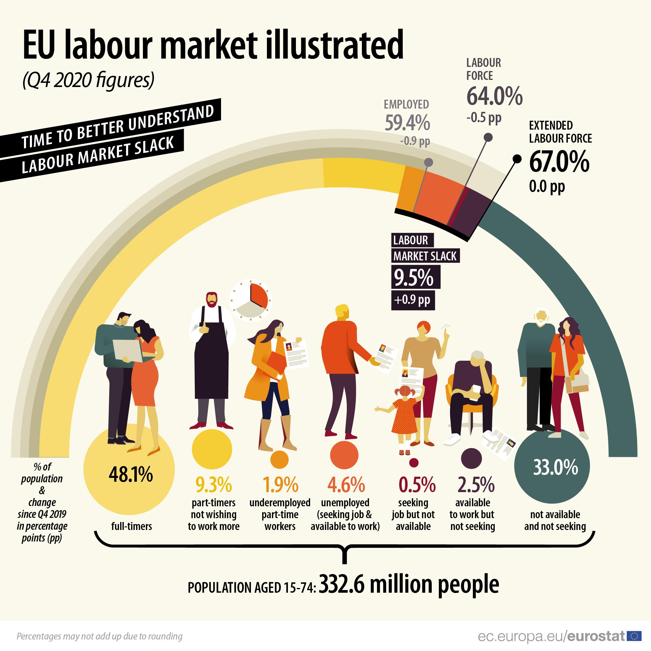 EU labour market illustrated, Q4 2020