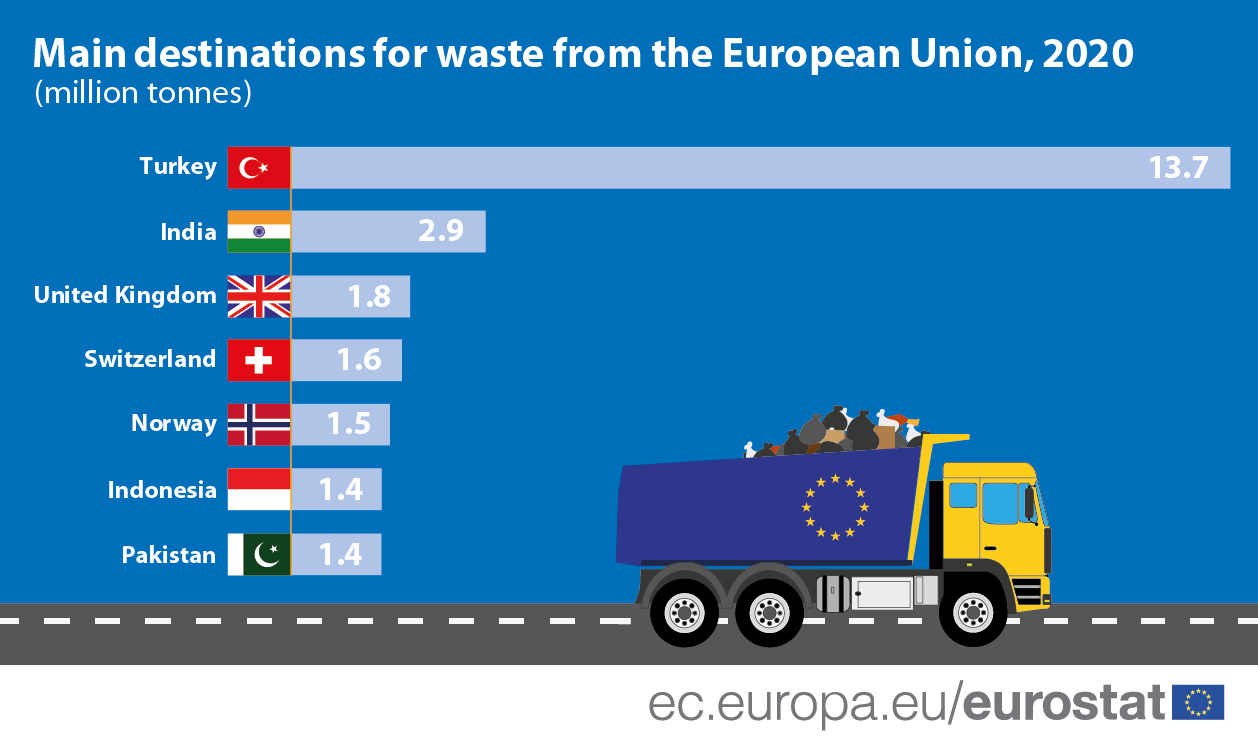 Infographic: Main destinations for waste in the EU