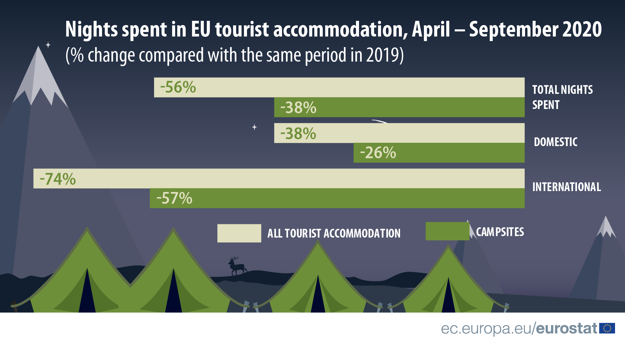 Infographic: Nights spent in EU tourist accommodation