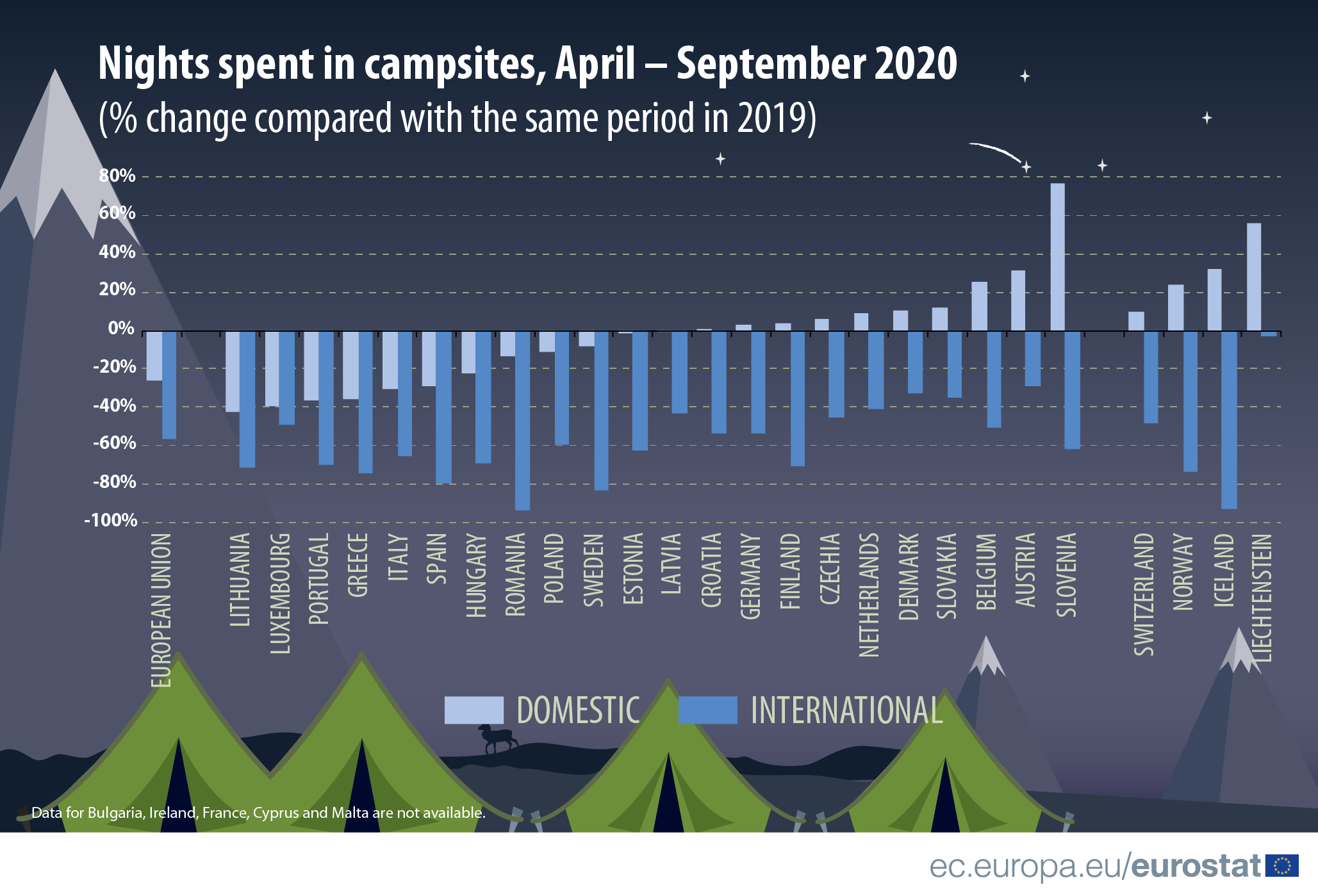 Infographic: Number of nights spent in campsites