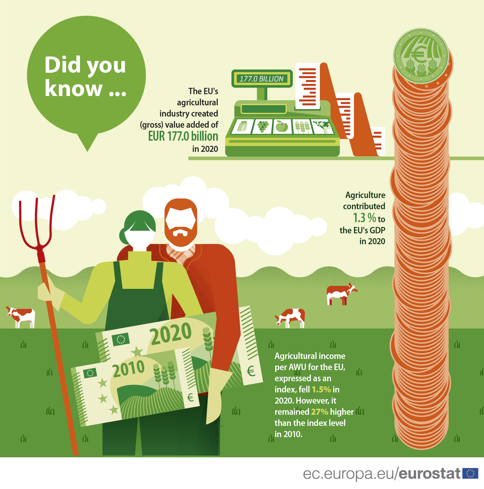 Infographic on the key data on the performance of the agricultural sector in the EU, 2020 data