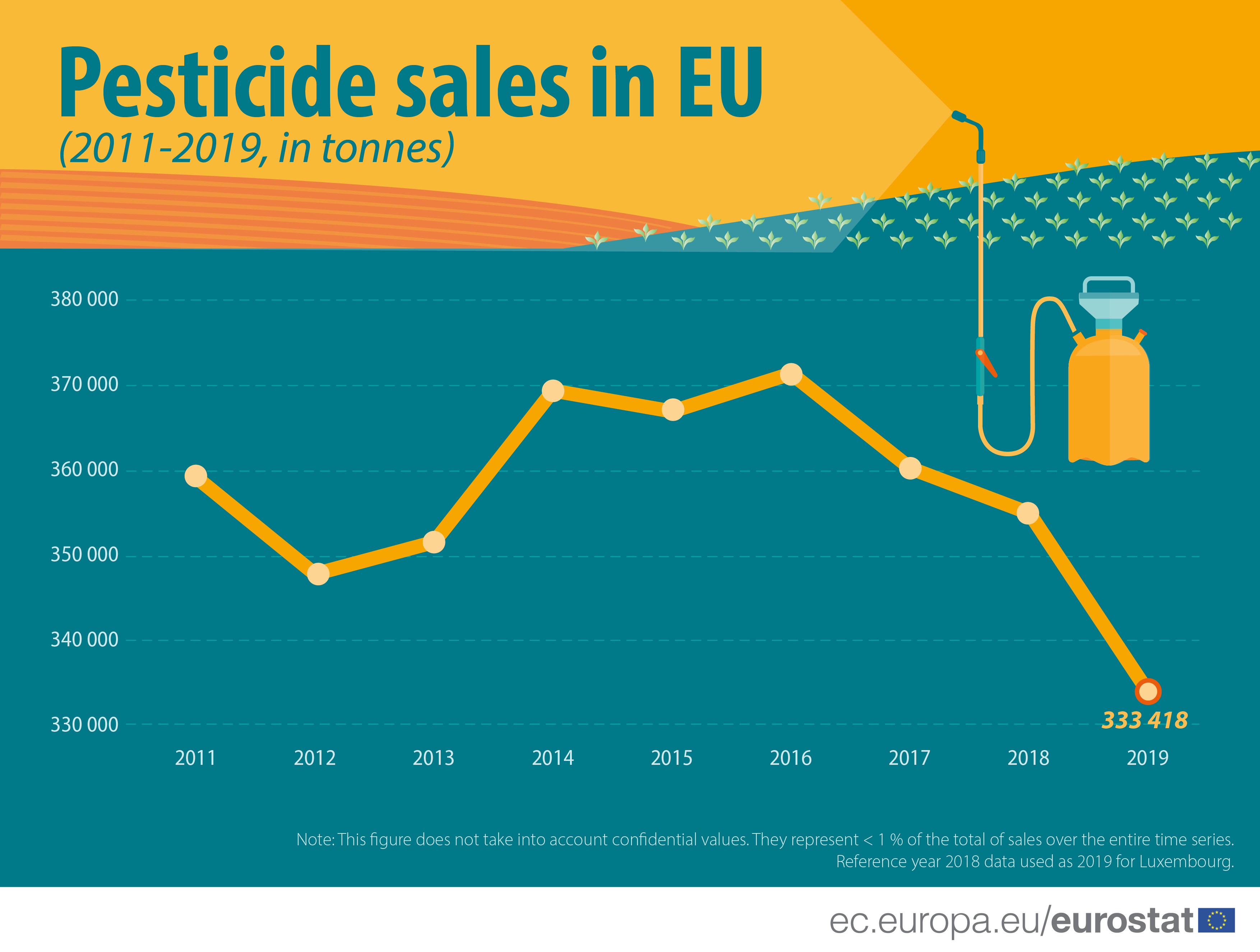 Line chart showing the volume of pesticide sales in EU in the period 2011 to 2019, the largest fall is in the year 2019