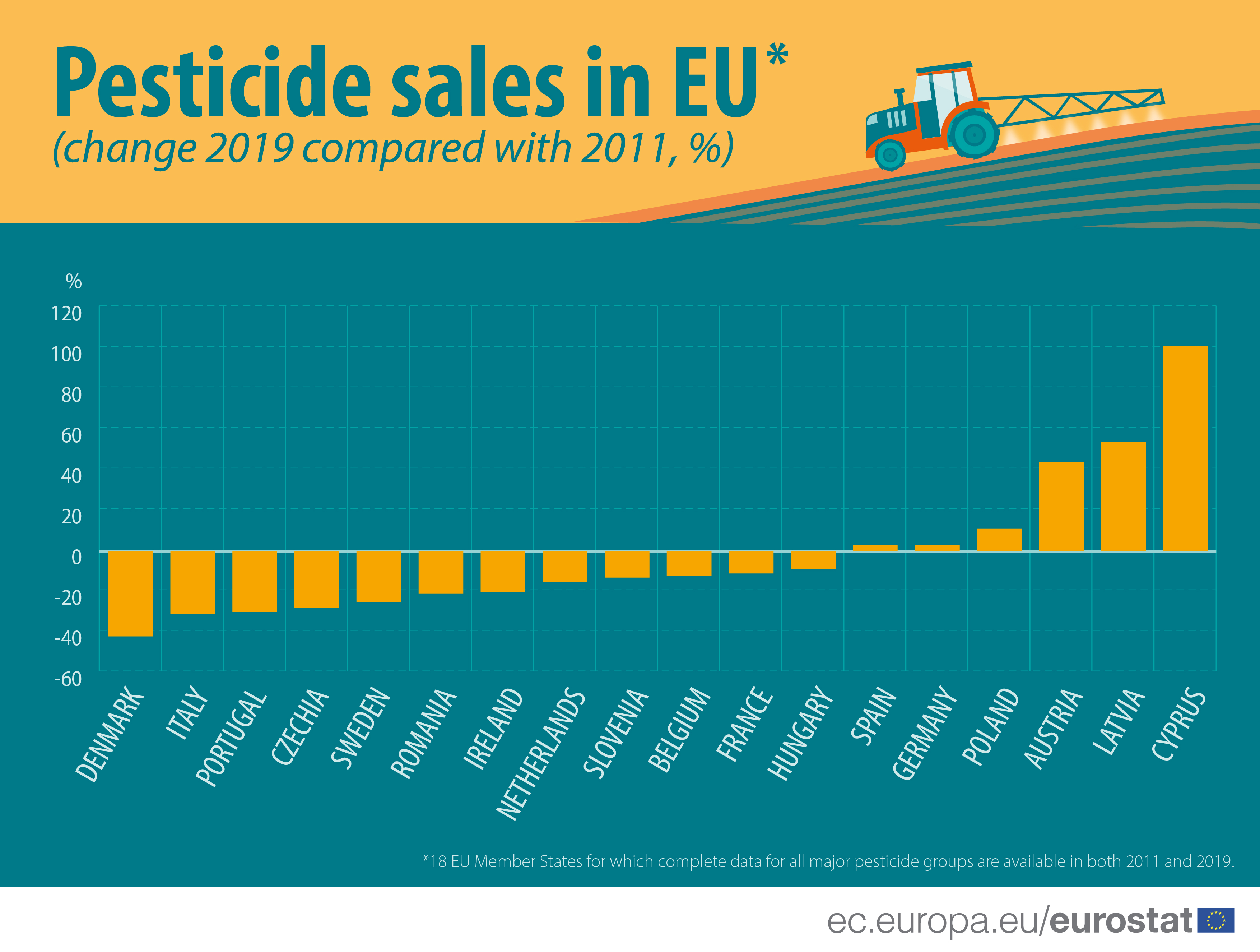 Bar chart showing the difference in the volume of pesticides sales in 18 EU countries between the years 2011 and 2019, the highest drop is in Denmark, the highest growth is in Cyprus