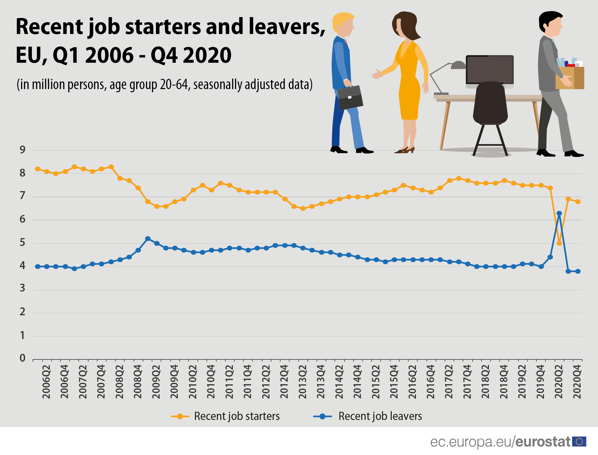 INfographic: Recent job starters and leavers