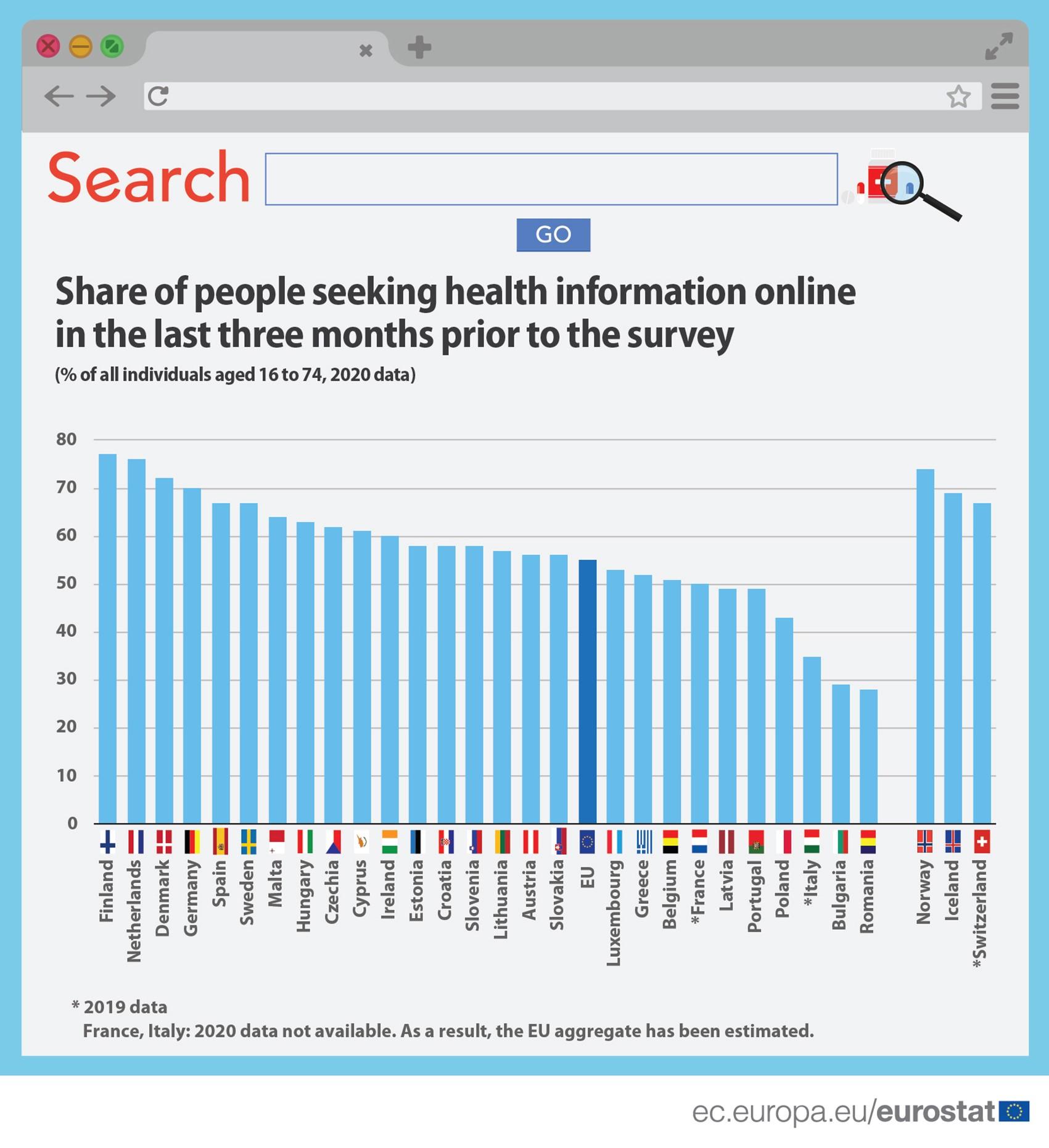 Seeking_health_information_online