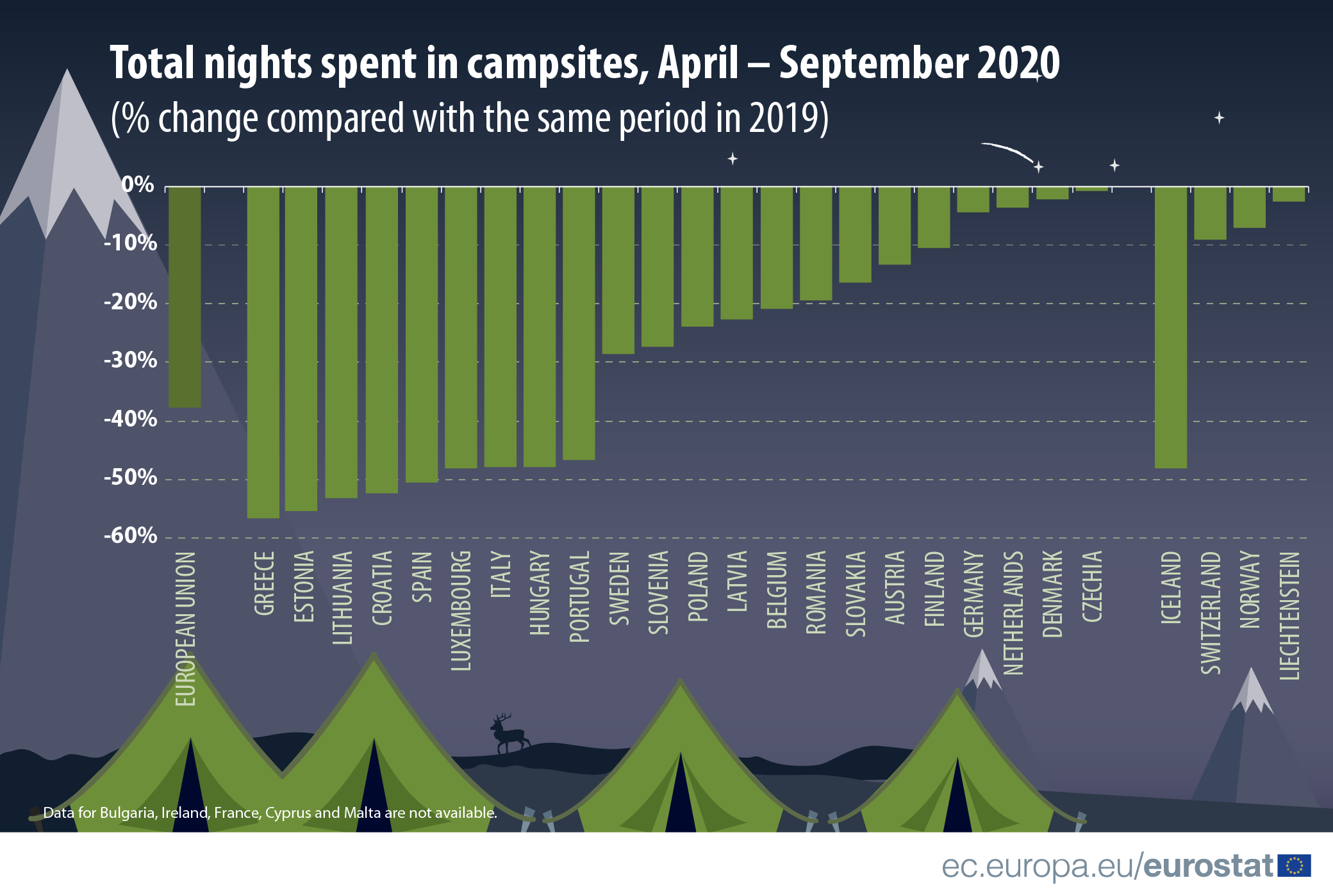 Infographic: Total nights spent in campsites