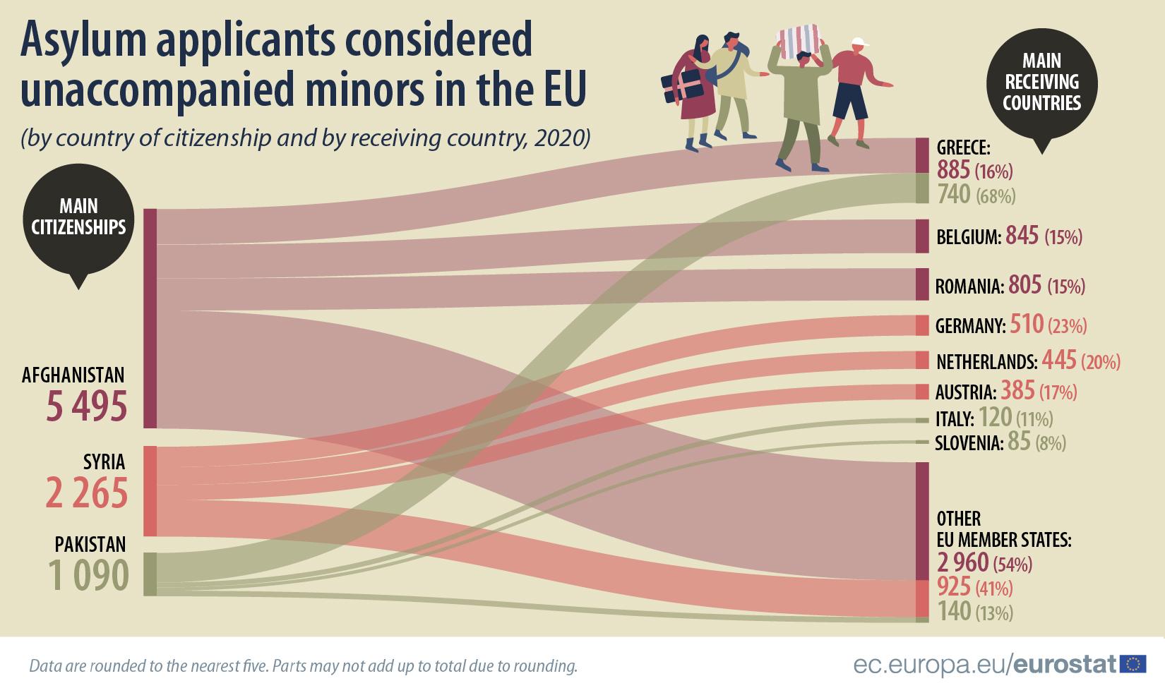 Asylum applicants unaccompanied minors top 3 2020