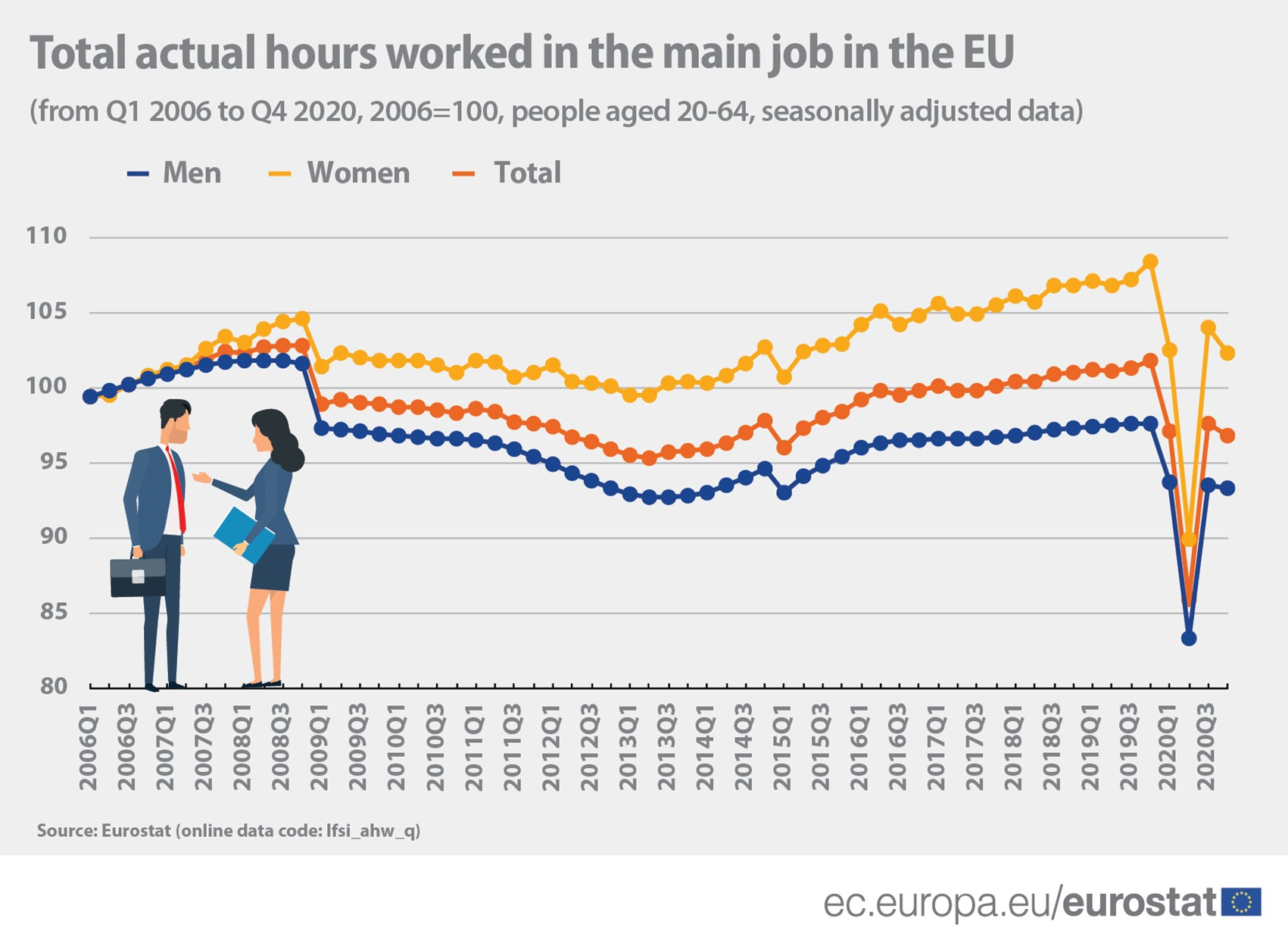 Working hours in the EU