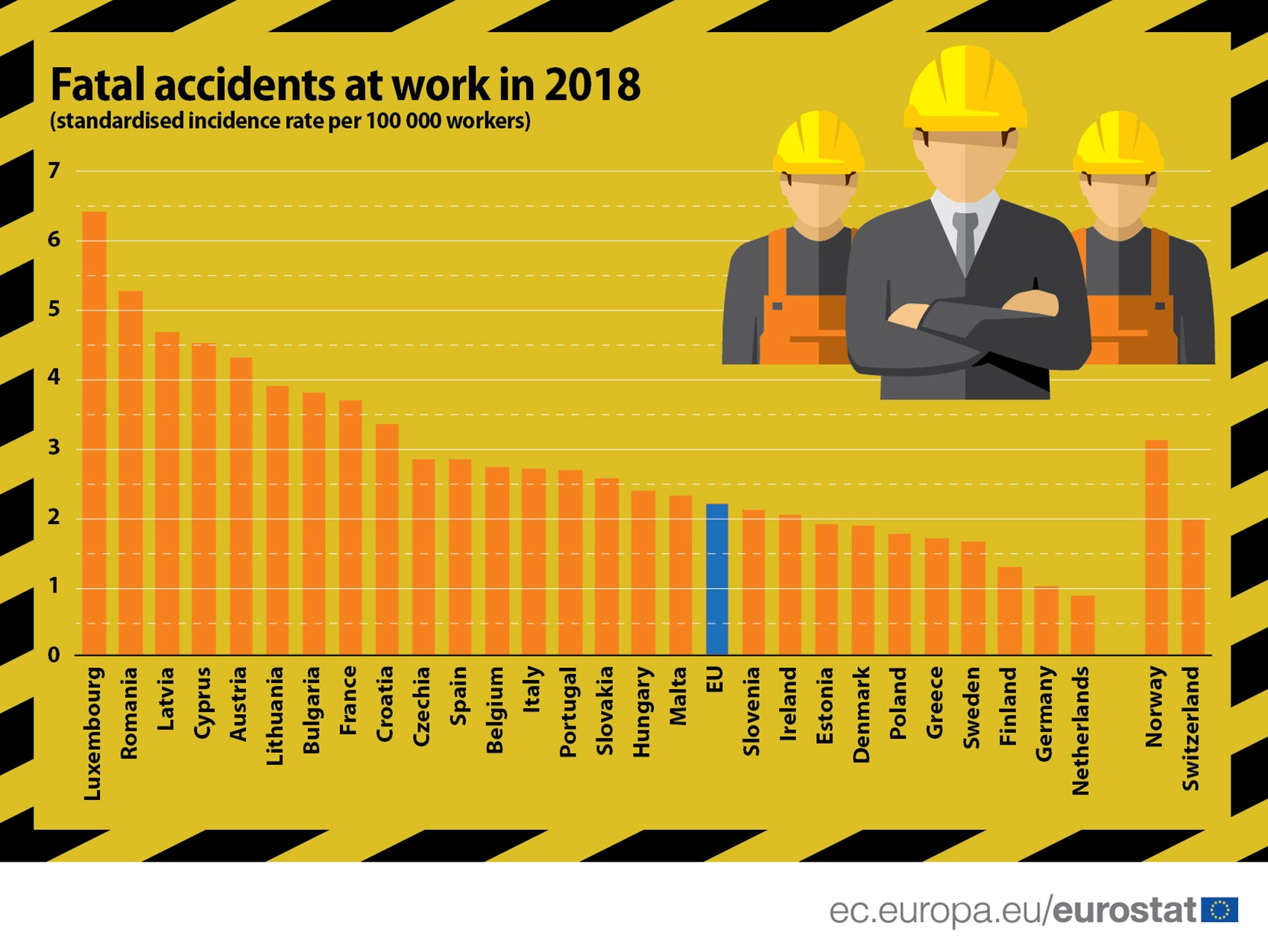 Fatal accidents at work, 2018