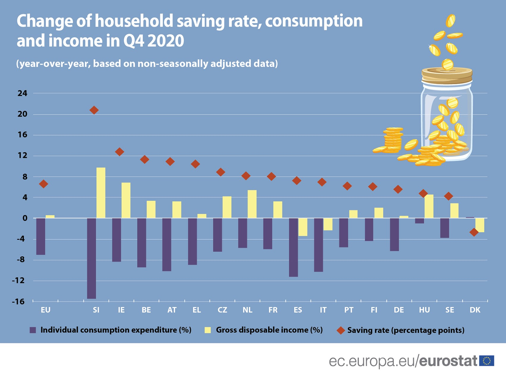 Change of householde saving rate, consumption and income