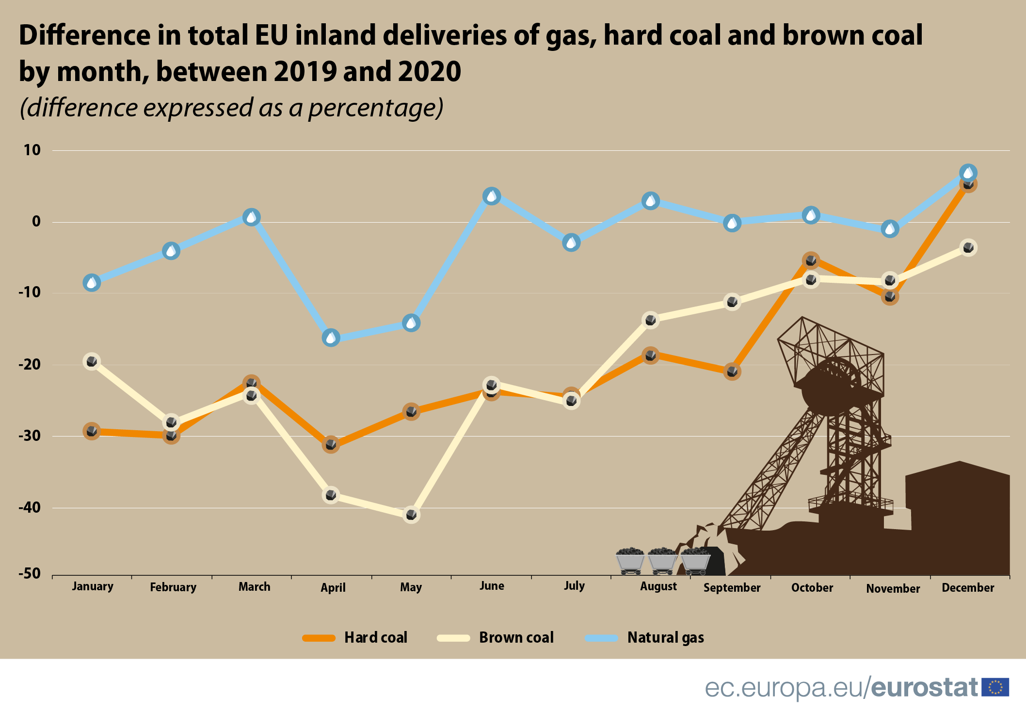 Infographic: Difference in total EU inland deliveries for gas and coal