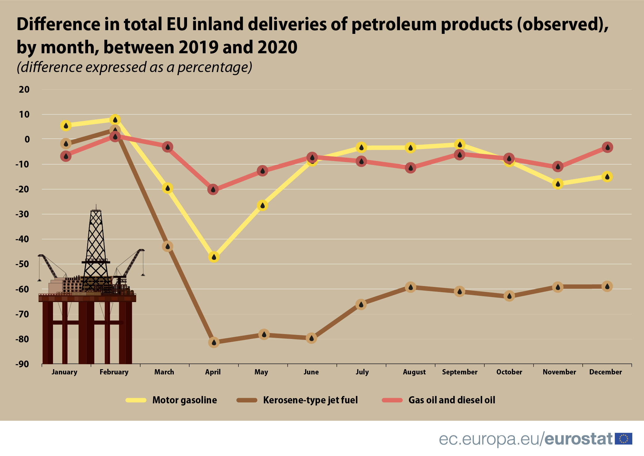 Infographic: Difference in total EU inland deliveries for petroleum products