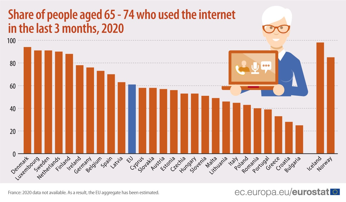 Share of people aged 65-74 who used the internet in the last 2 months, 2020