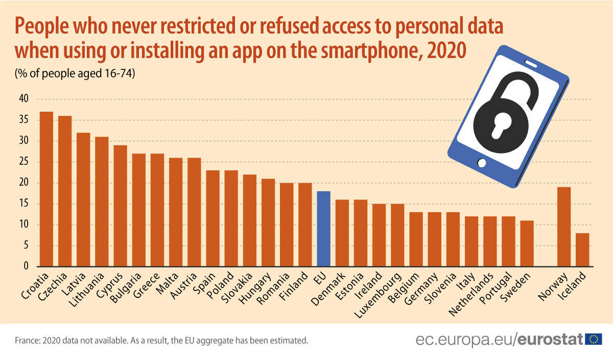 People who never restricted or refused access to personal data when using or installing an app on the smartphone, 2020