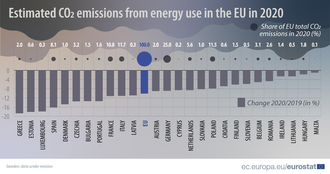 Early estimates CO2 emissions from energy use 2020 EU