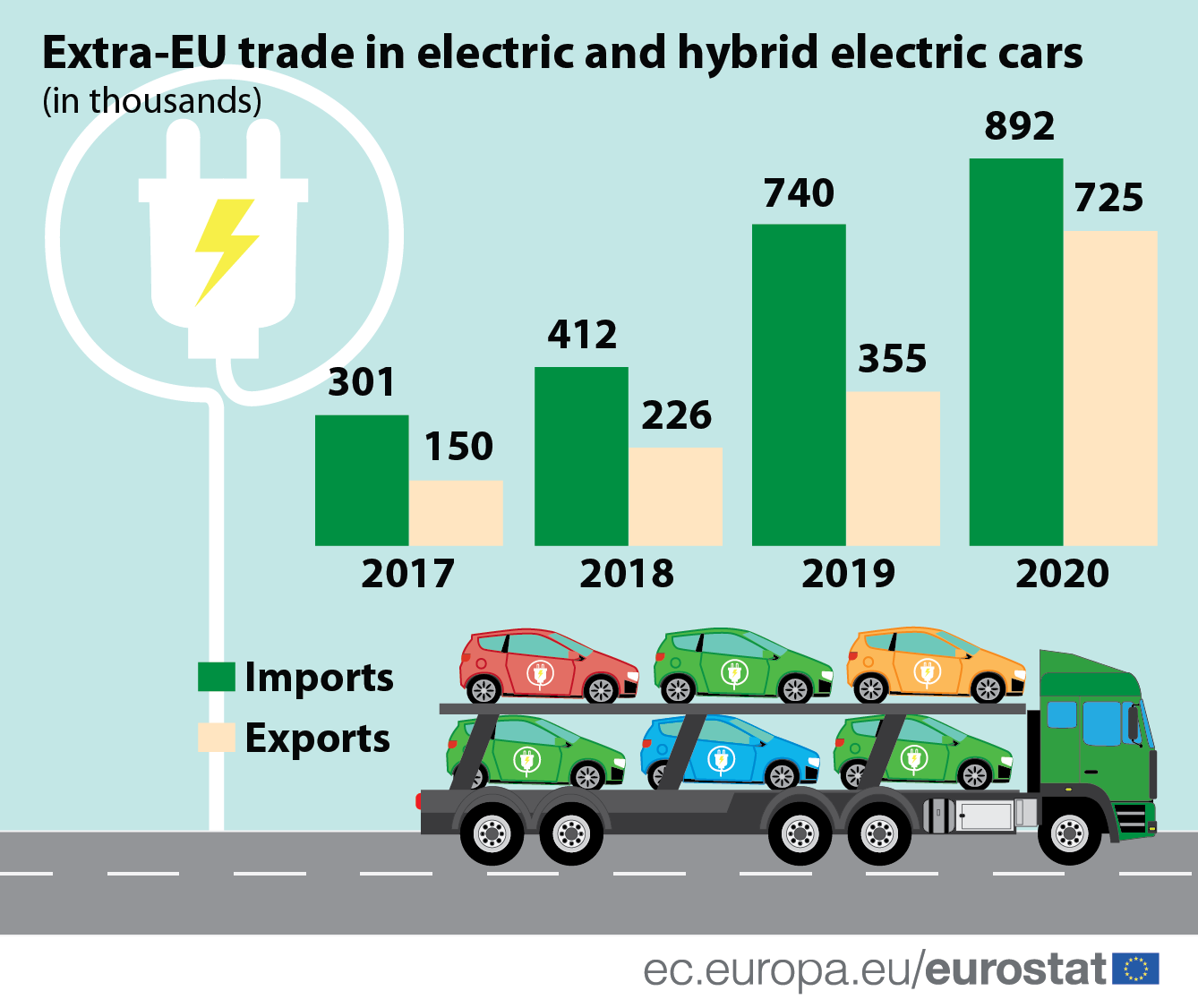 Infographic: Extra-EU trade in electric cars