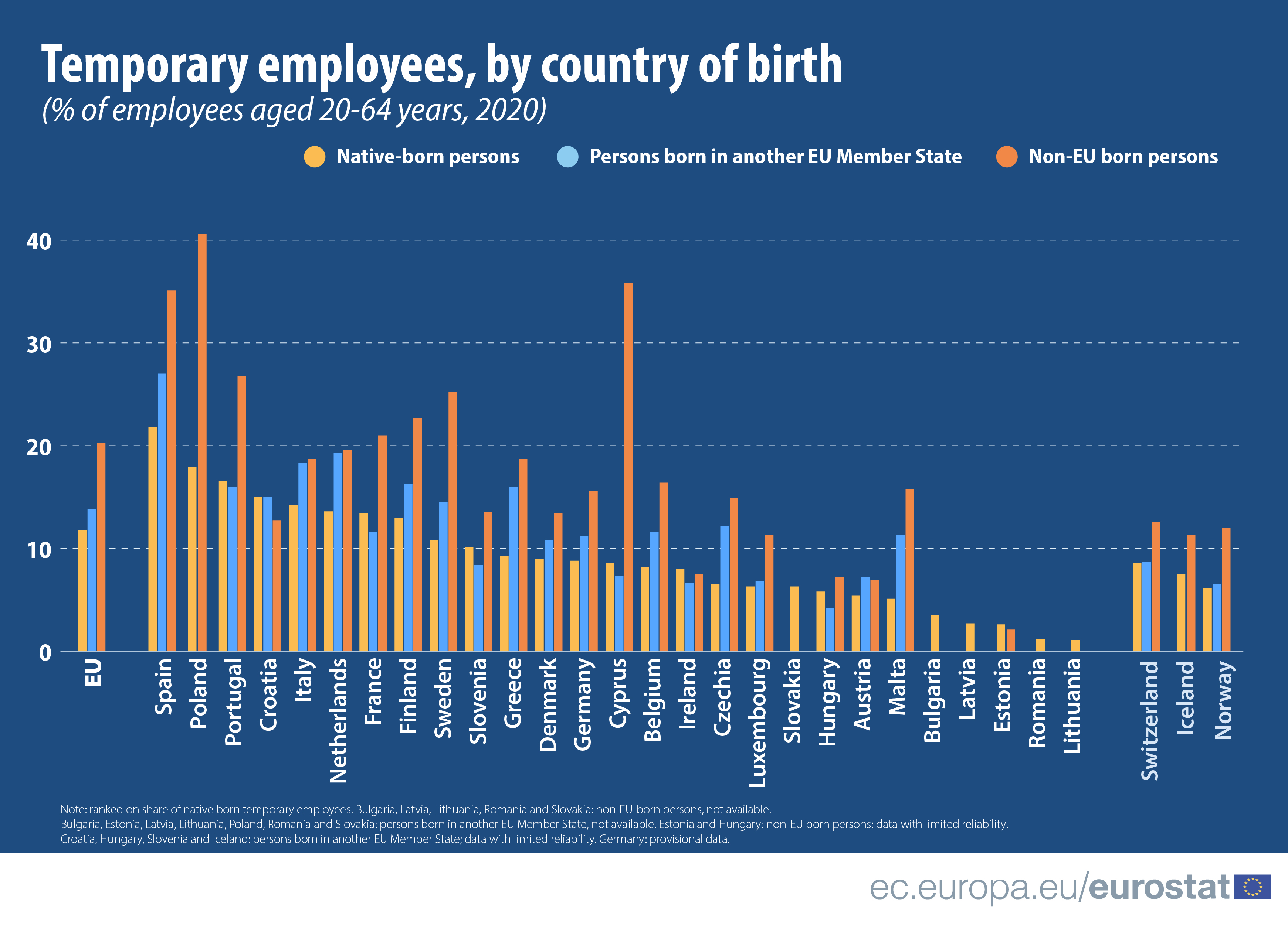 A bar chart showing the number of temporary employees per country by nationality (EU, intra EU, non-EU) for EU countries and EFTA, 2020 data for people aged 20 to 64, in percentage of employees