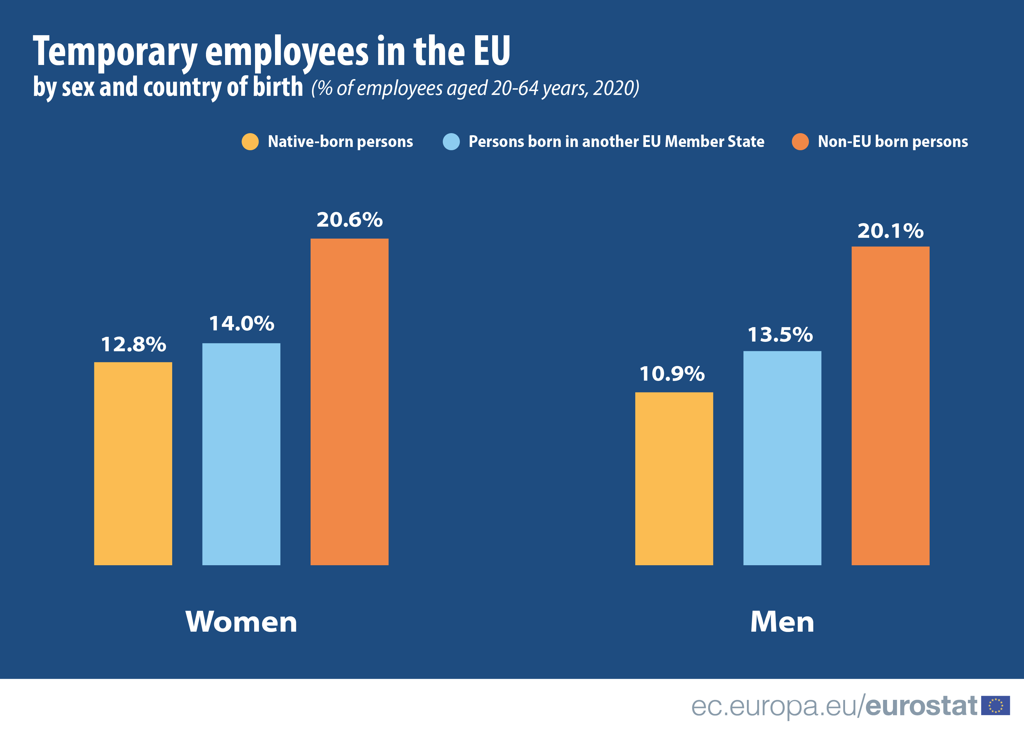 A bar chart showing the difference between men and women in the number of temporary contracts, by nationality (EU-born, intra-EU born, non-EU born), as percentage of employees, for EU as a whole, 2020 data