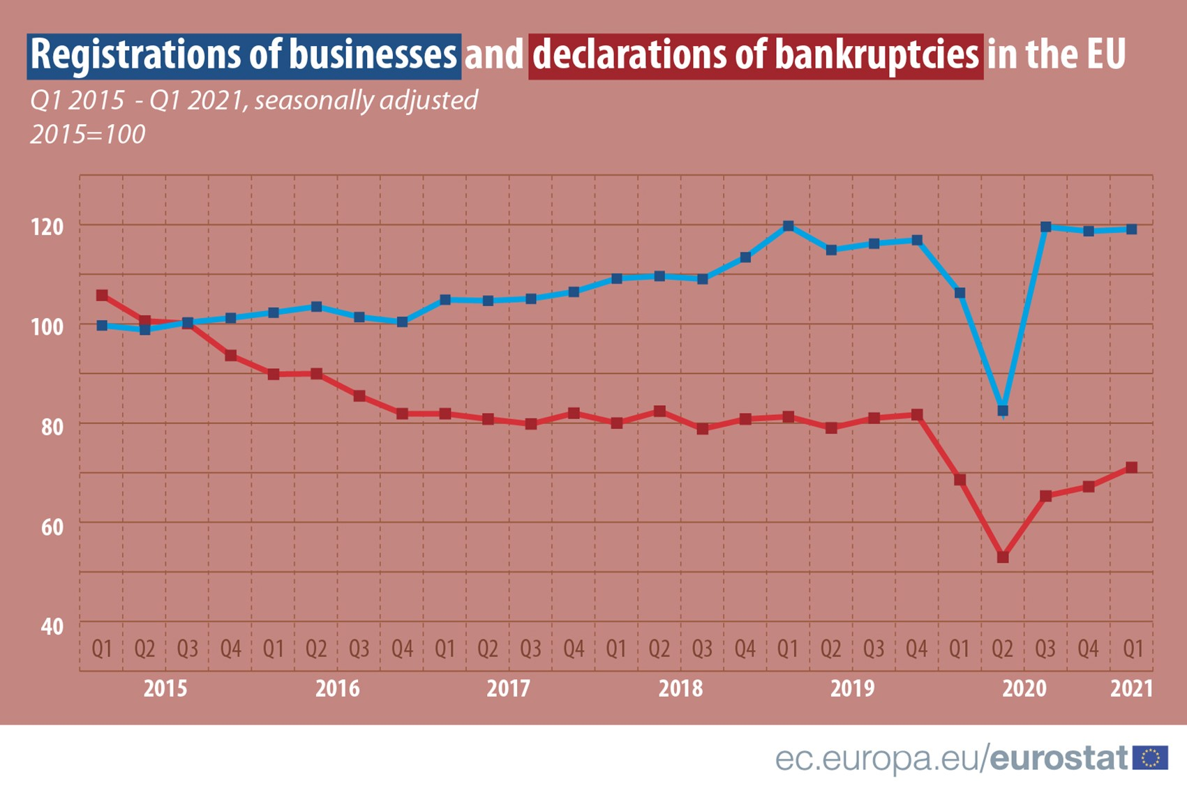 New businesses_Bankruptcies