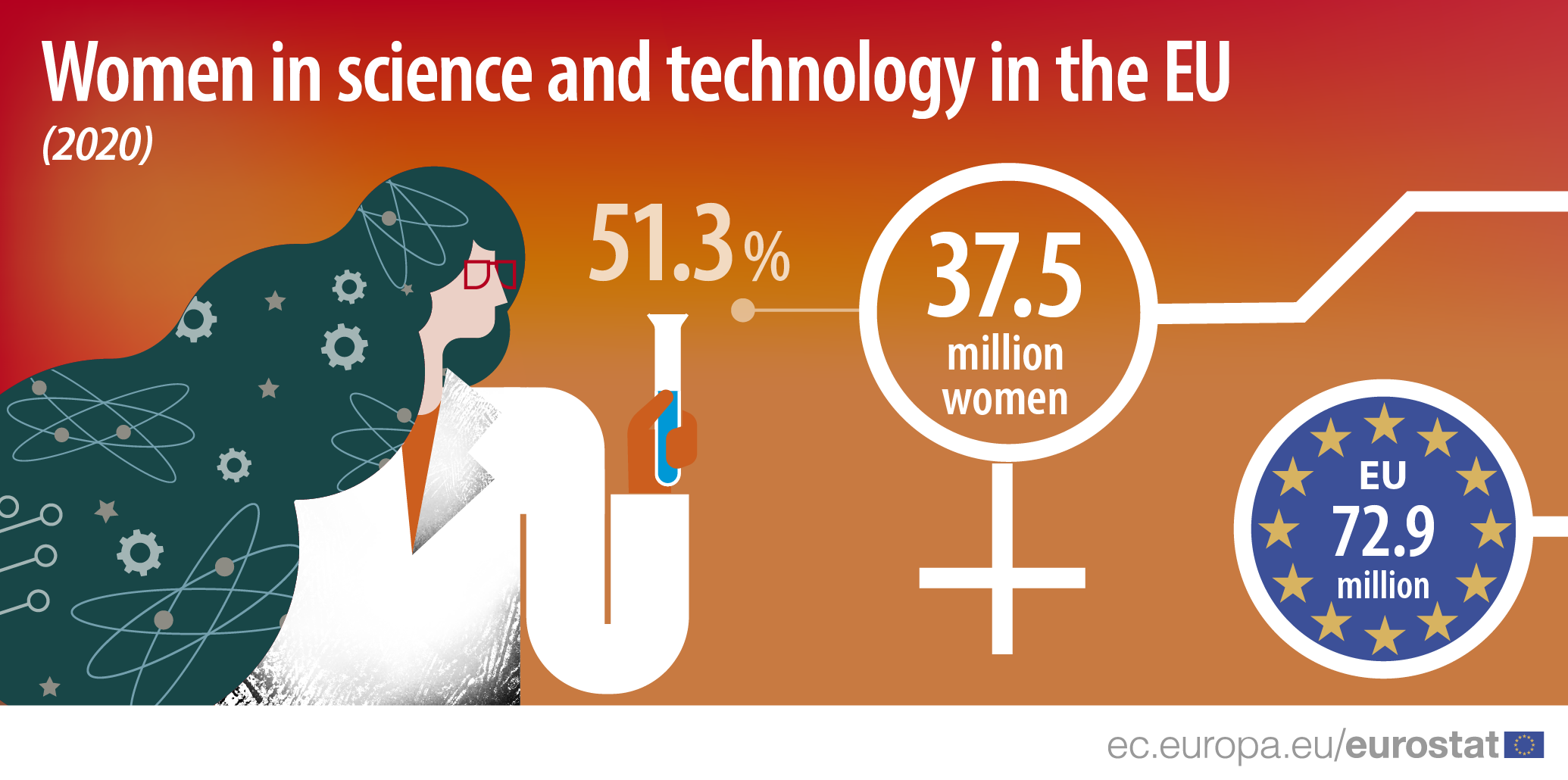 Infographic: Women in science and technology