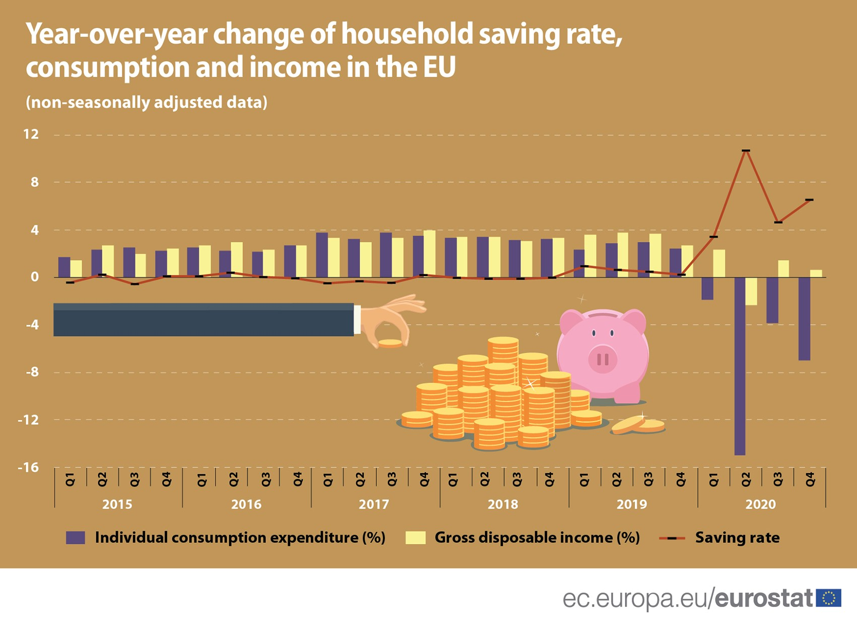 YoY change of household saving rate, consumption and income