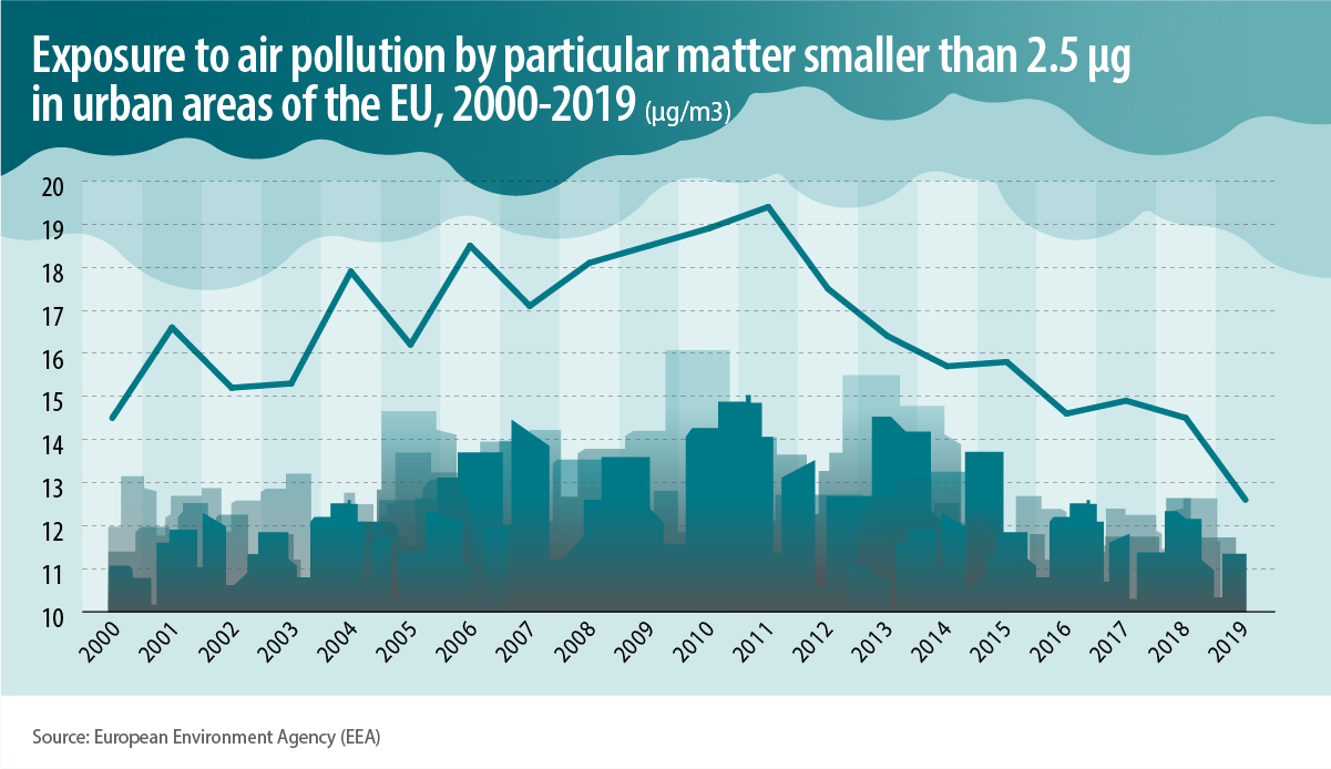 Trendline of exposure to air pollution by particular matter smaller than 2.5 microgrammes in urban areas of the EU, between the years 2000-2019