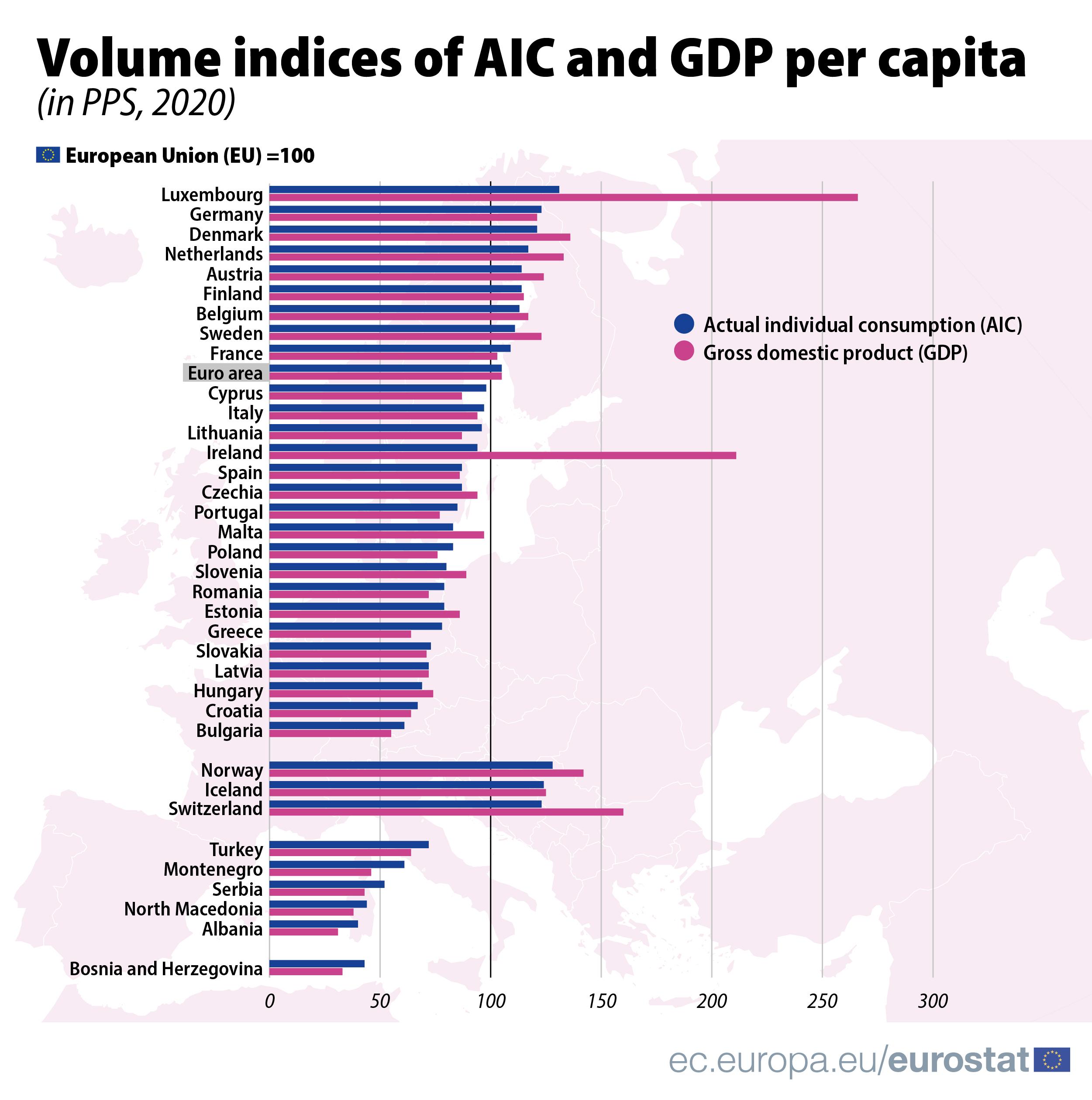 AIC GDP per capita 2020