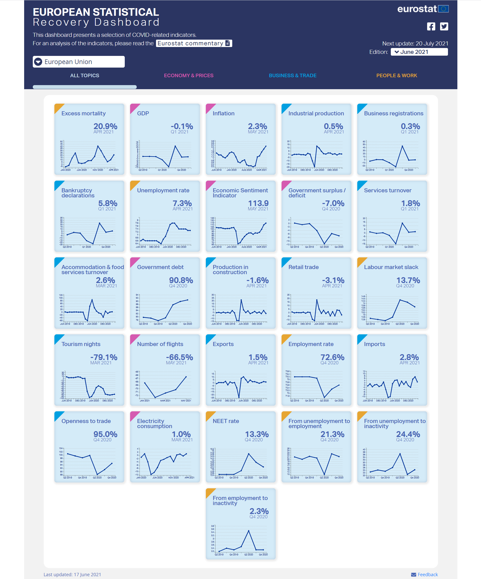 European Statistical Recovery Dashboard: June edition