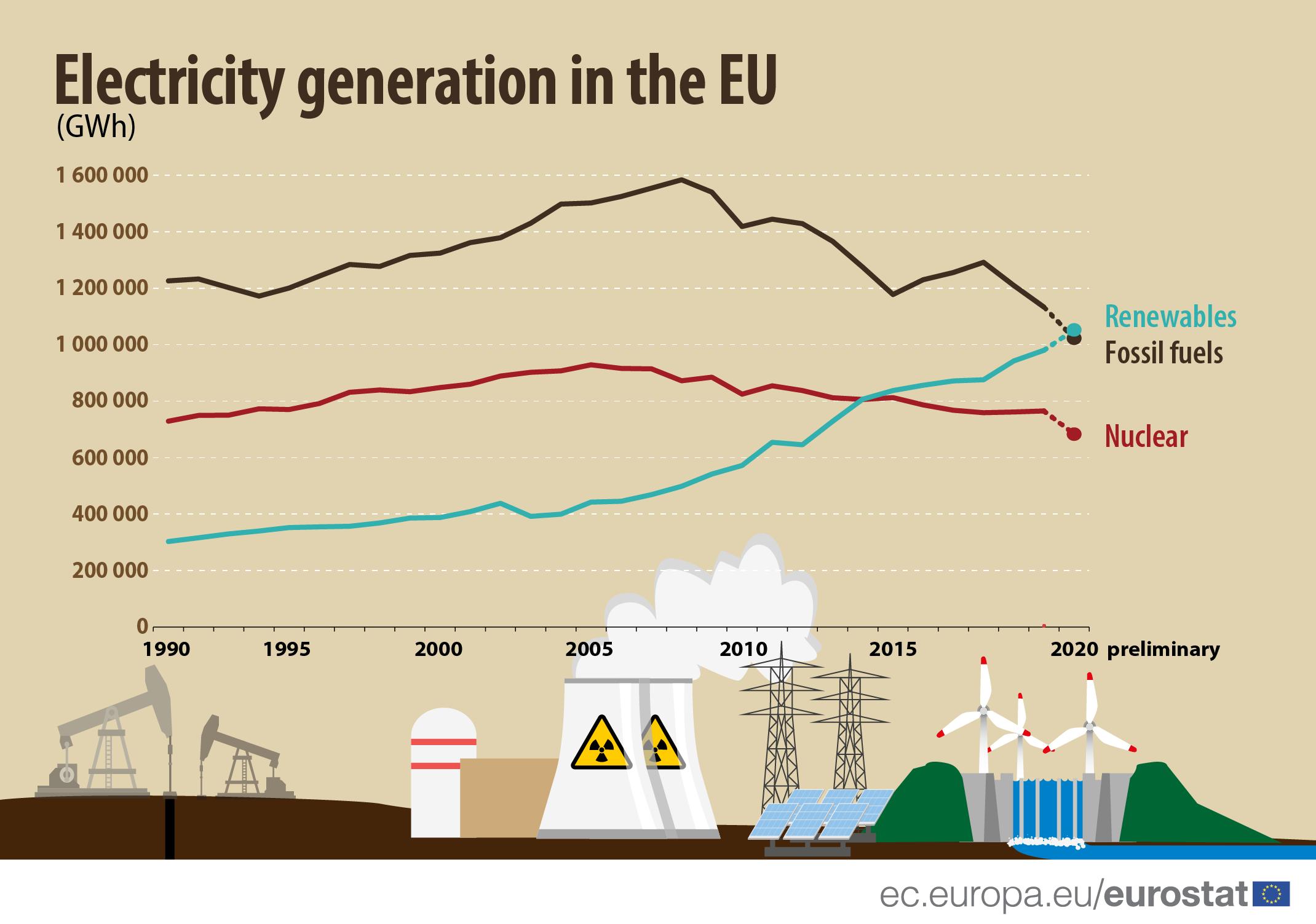 Инфографика: Производство электроэнергии в ЕС