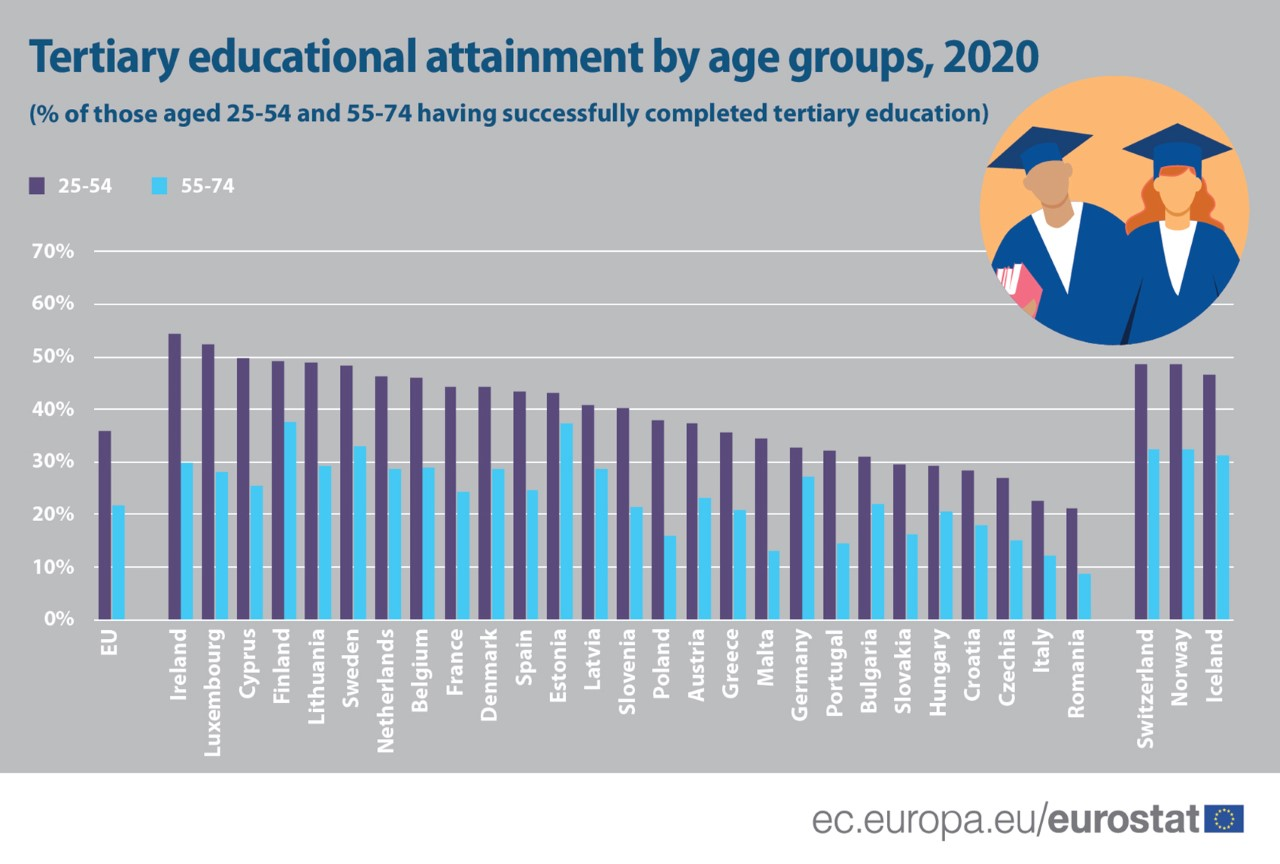 Share of population with tertiary education attainment_age groups