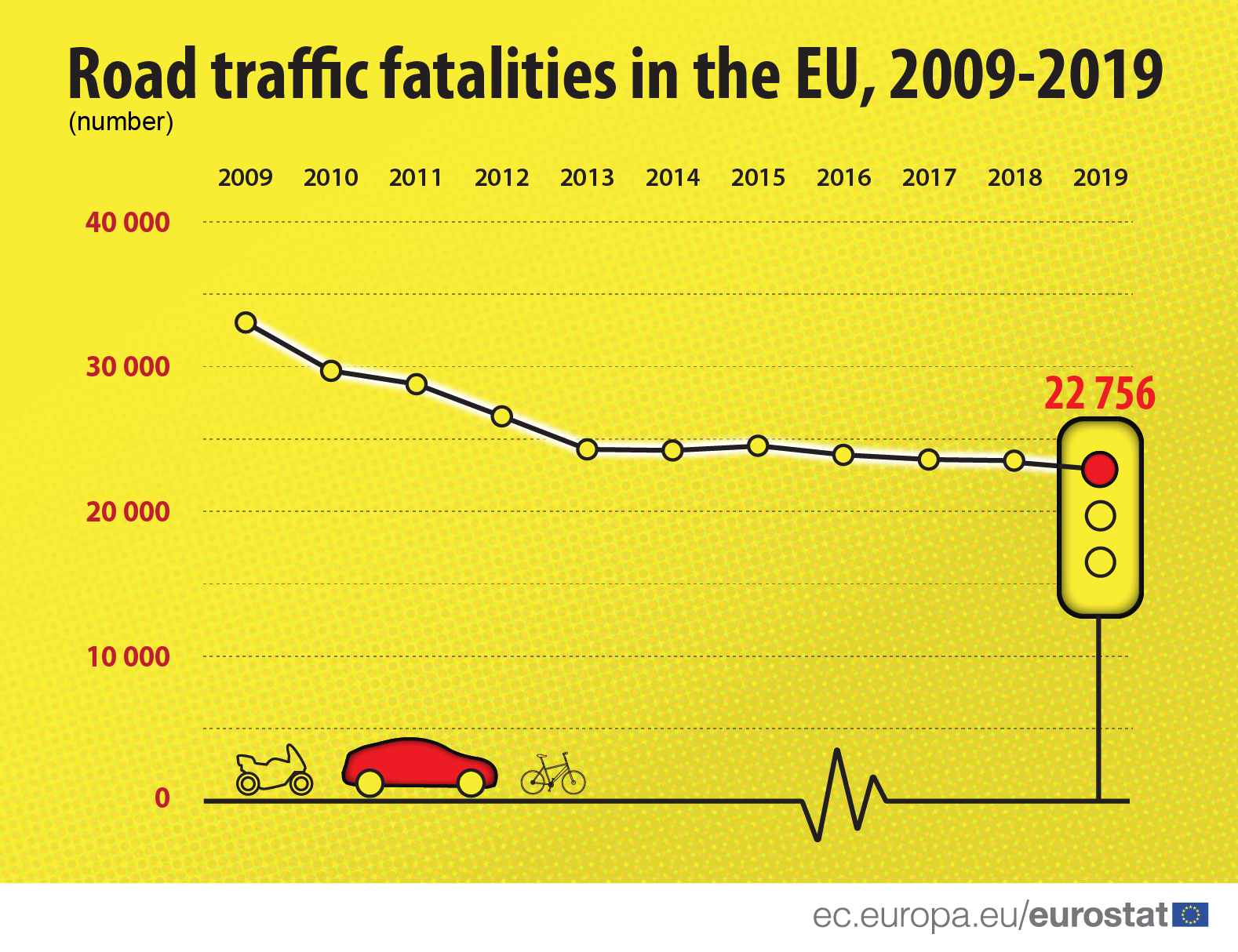 Infographic: Road traffic fatalities in the EU