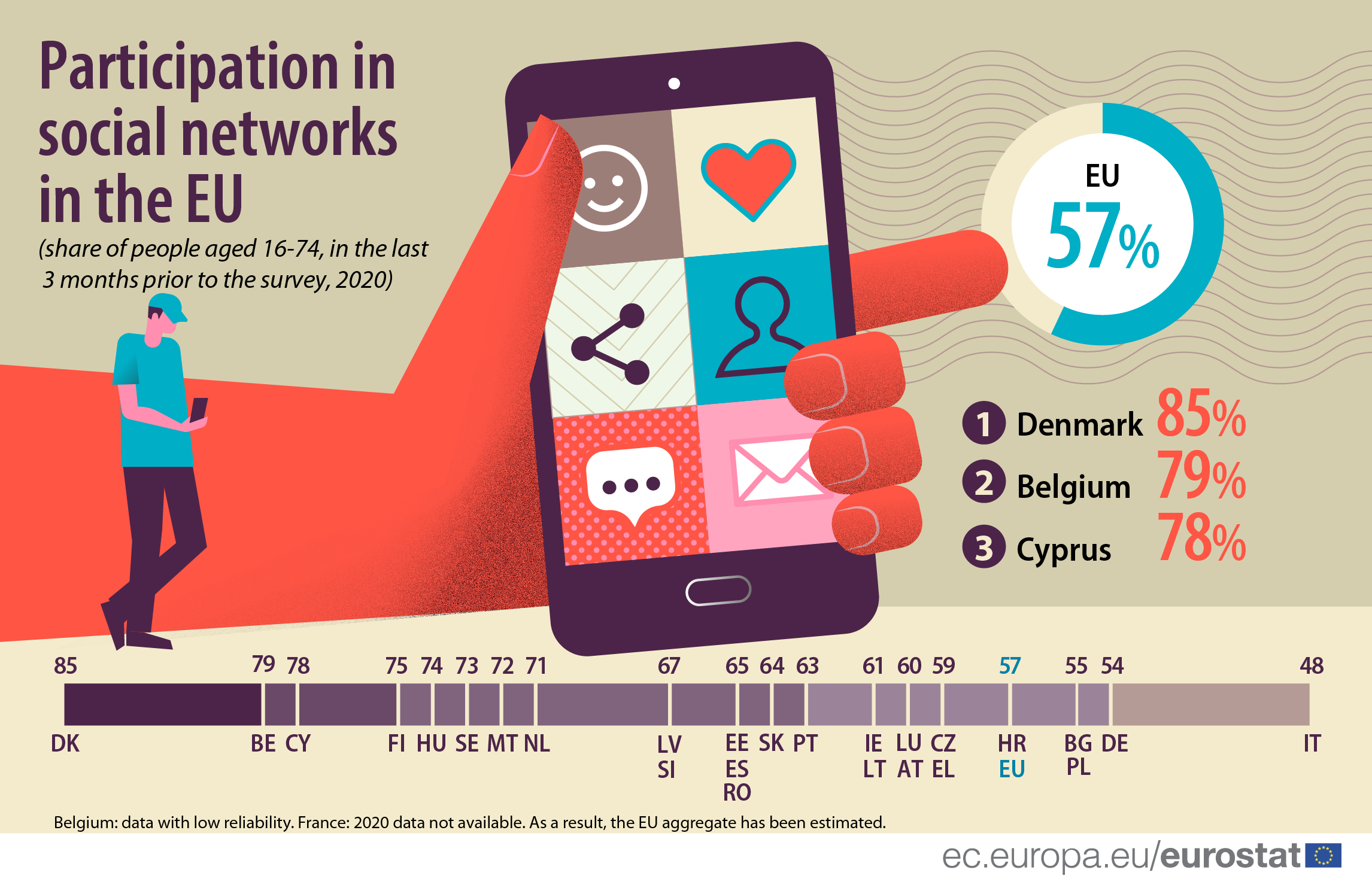 Infographic: Participation in social media
