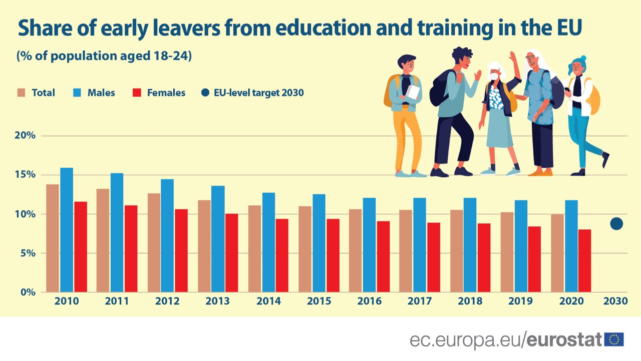 Share of early school leavers