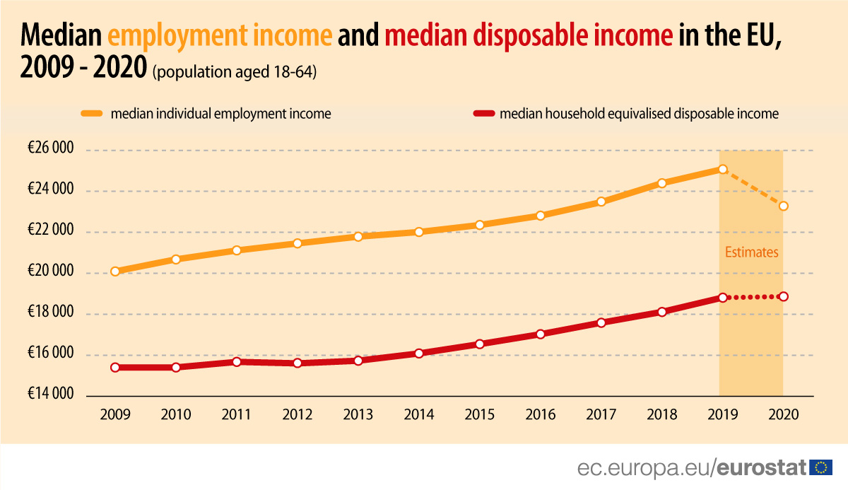 Median employment income and median disposable income in the EU, 2009 - 2020