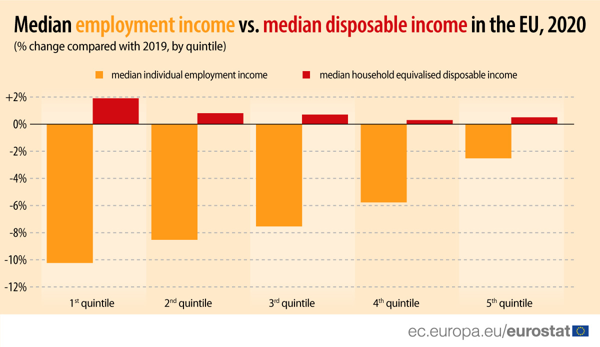 Median employment income vs. median disposable income in the EU, 2020