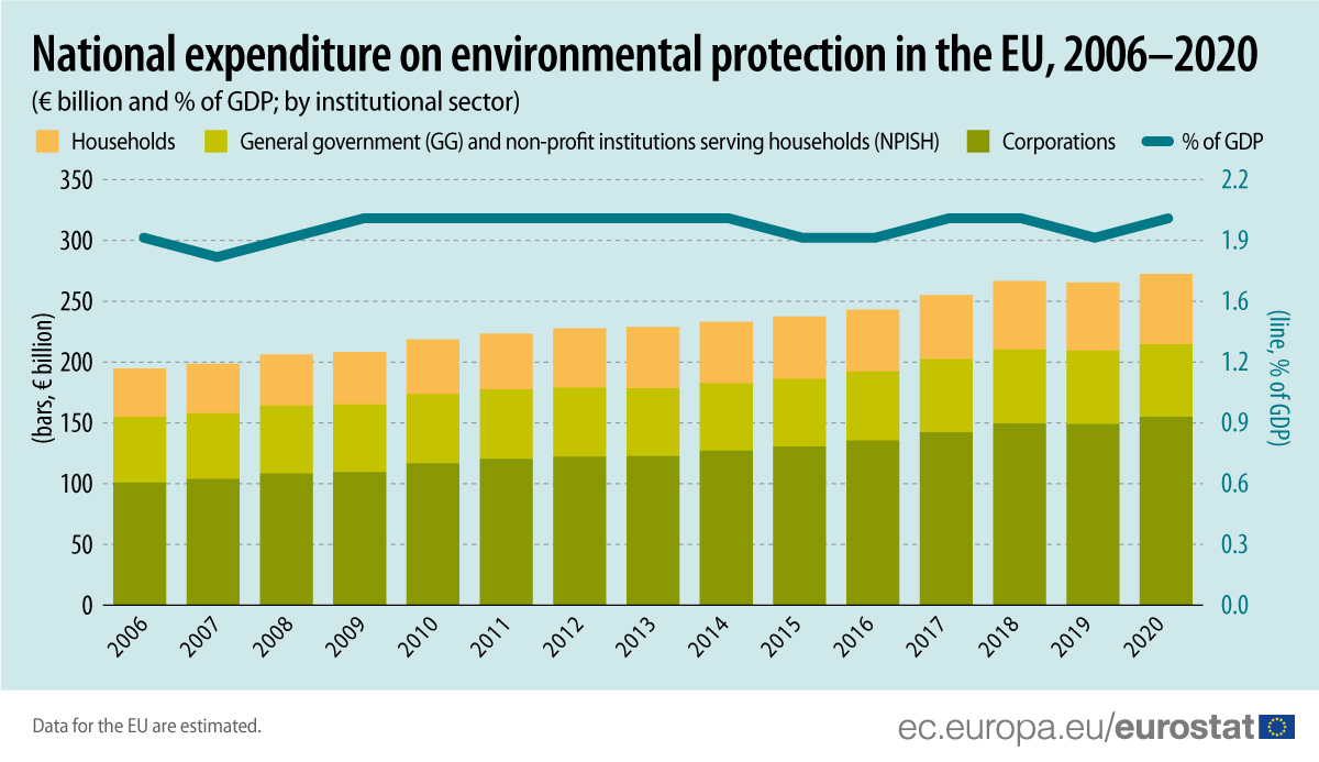 Bar chart: National expenditure on environmental protection in the EU, by institutional sector, 2006-2020; in EUR billion and also in % of GDP
