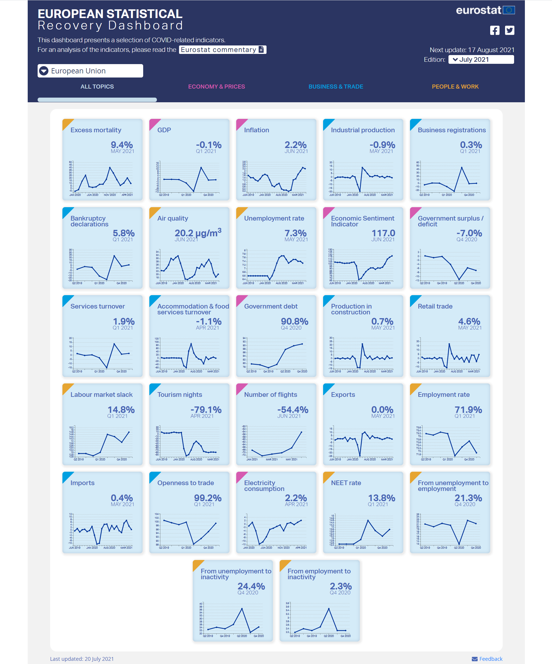 Screenshot of the European Statistical Recovery Dashboard - July edition