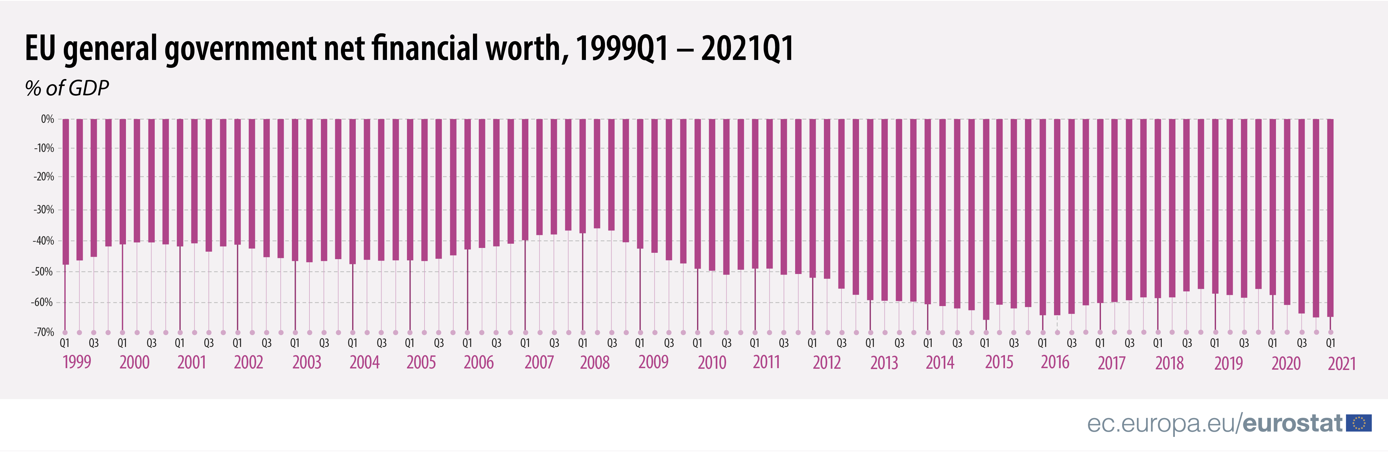 Bar chart: EU general government net financial worth, expressed as % of GDP, Q1 1999 to Q1 2021