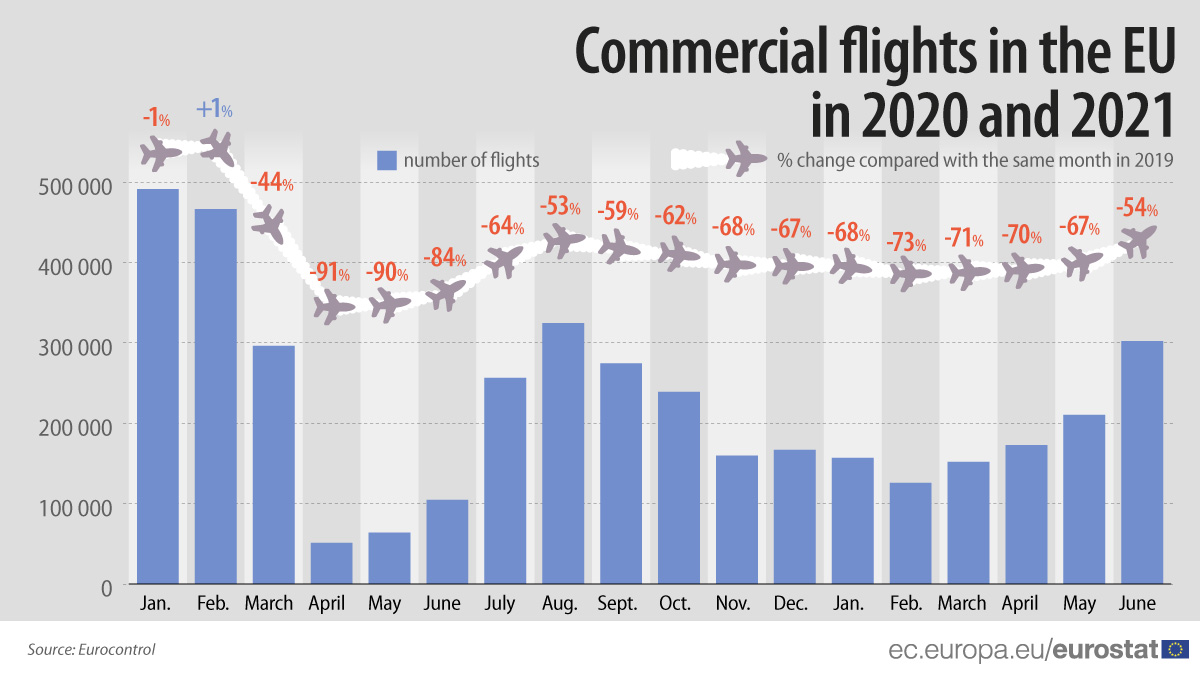Bar chart/line chart: Commercial flights in the EU in 2020 and 2021