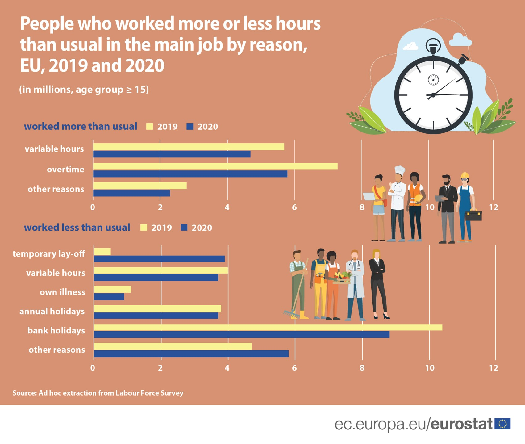 Bar chart: People who worked more or less hours than usual in the main job in the EU, by main reason, 2019 and 2020 data, in millions