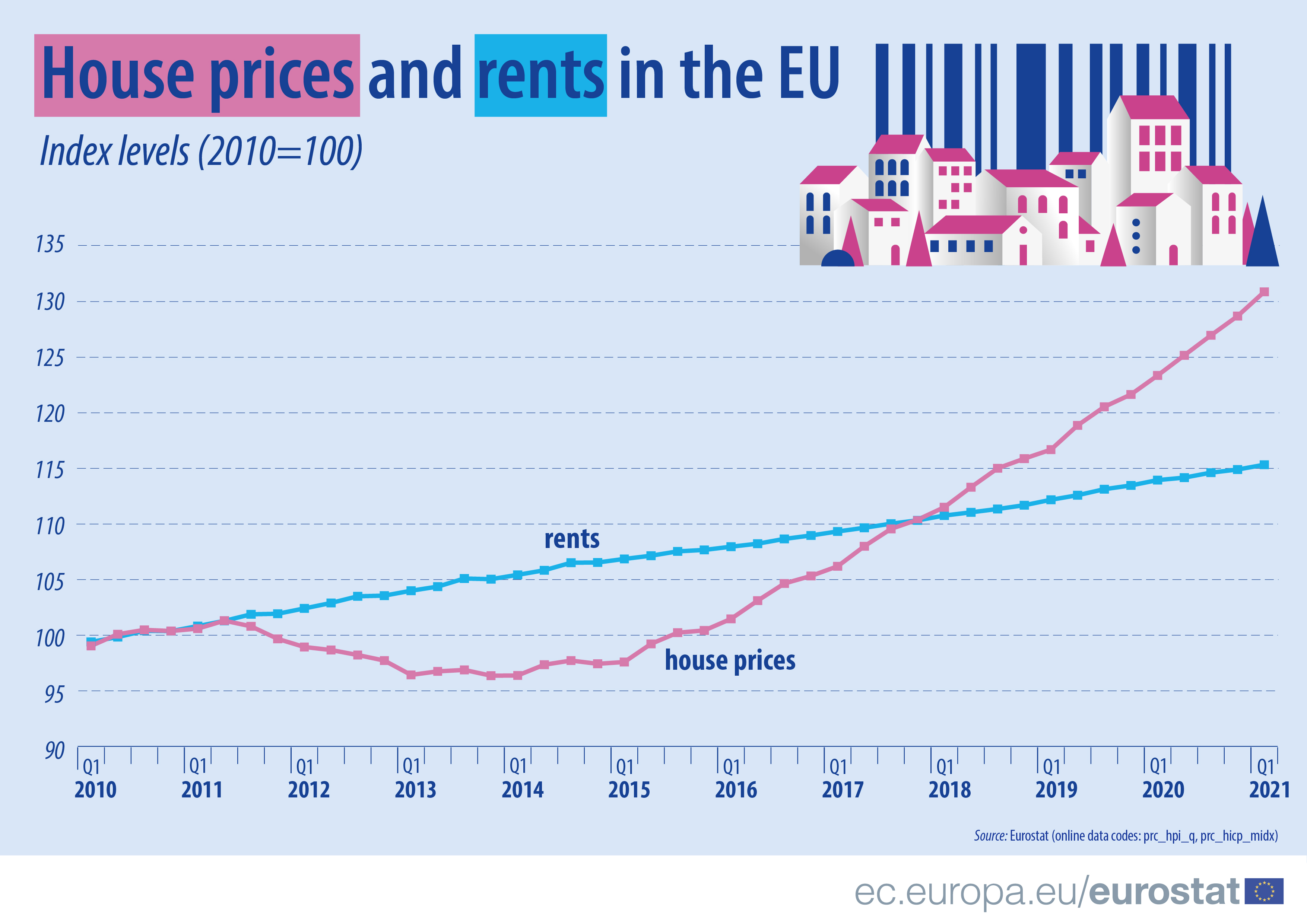 Line chart with 2 lines: development of house prices and rents in the EU from 1st quarter 2010 to first quarter 2021, index value is 100 in Q1 2010